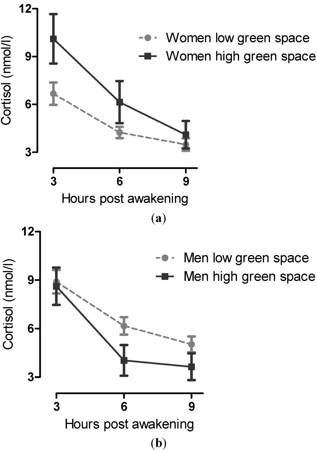 study of perceived work environment in Researching the impact of various elements of the working environment is  important to  a number of studies investigating people–plant relationships in  office.