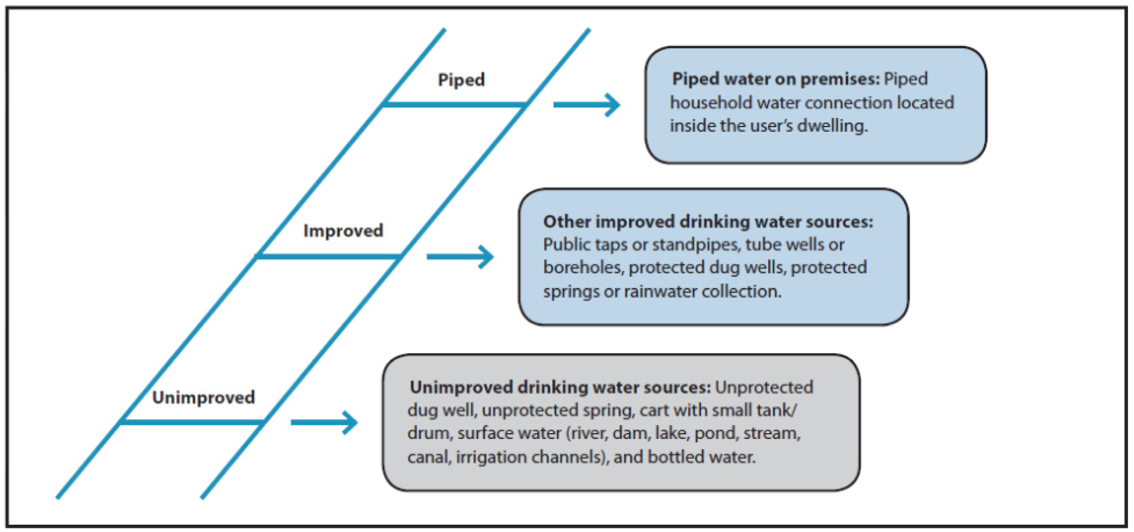 Ijerph Free Full Text Domestic Water Service Delivery