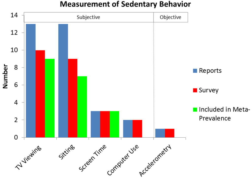 sedentary behaviour issues analysis Issues more content advance  conducted a meta-analysis of 43 observational  when the highest levels of sedentary behavior were compared to the.