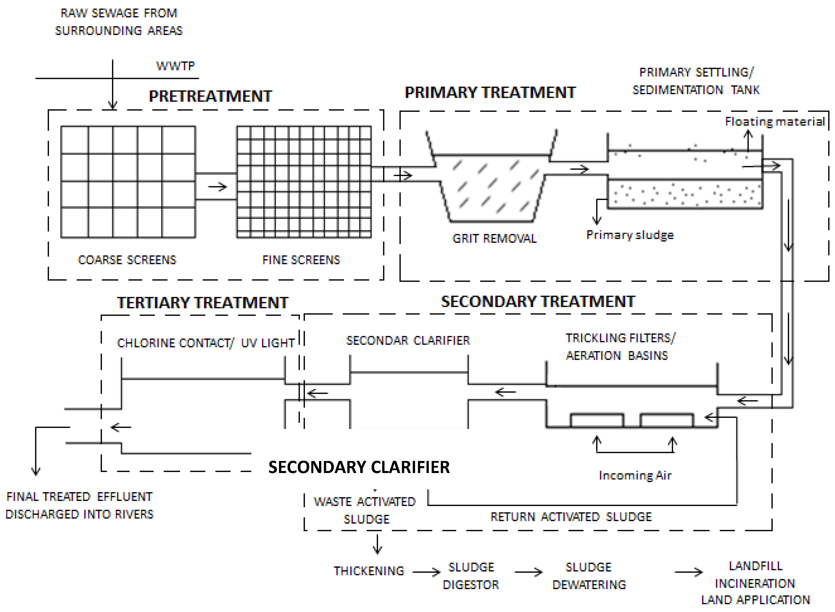 steps involved in wastewater treatment