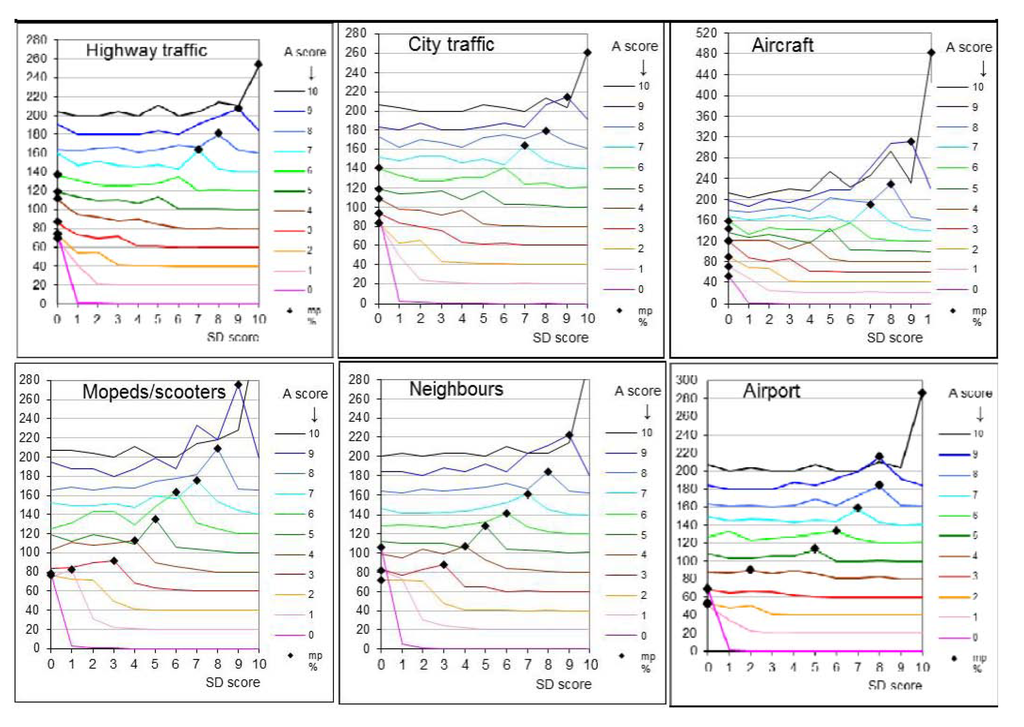 IJERPH   Free Full-Text   The Relation between Scores on Noise ...