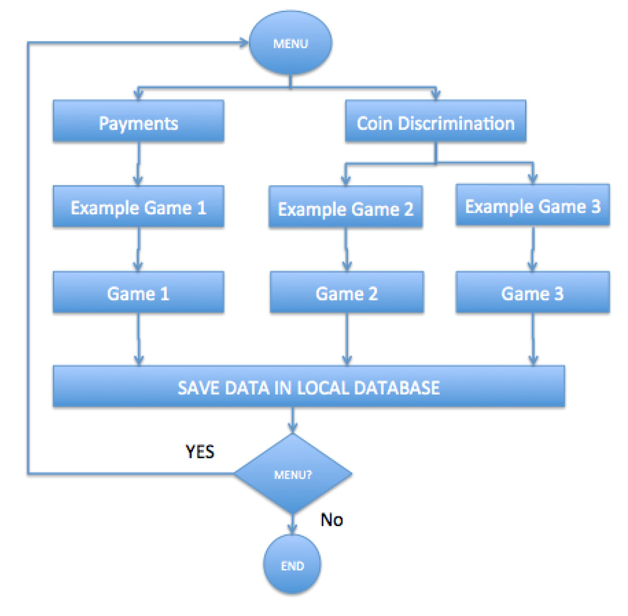 Block Diagram Games Schematic Diagrams Example Of Ijerph Free Full Text A Telemonitoring Tool Based On Serious Computer System