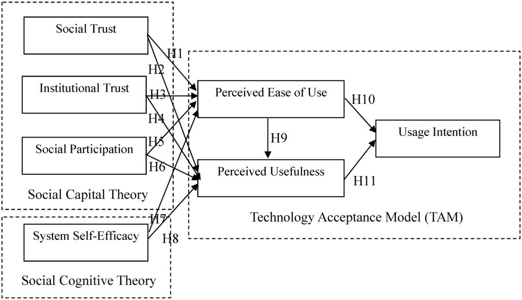 IJERPH   Free Full-Text   Integrating Social Capital Theory