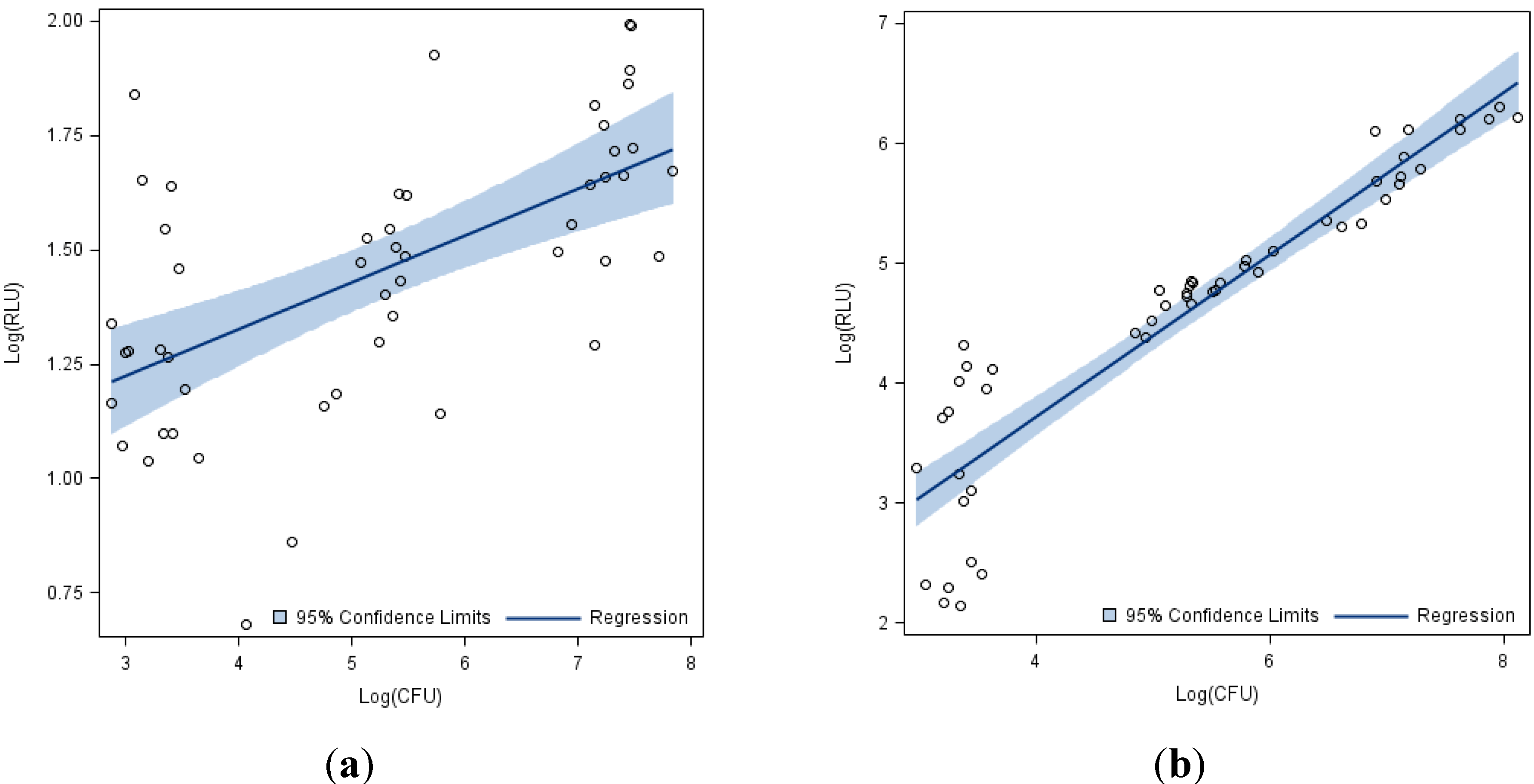 limitations for regressions The other answers make some good points i'll add on a few that are commonly overlooked when building linear regression models: linear regressions are sensitive to.