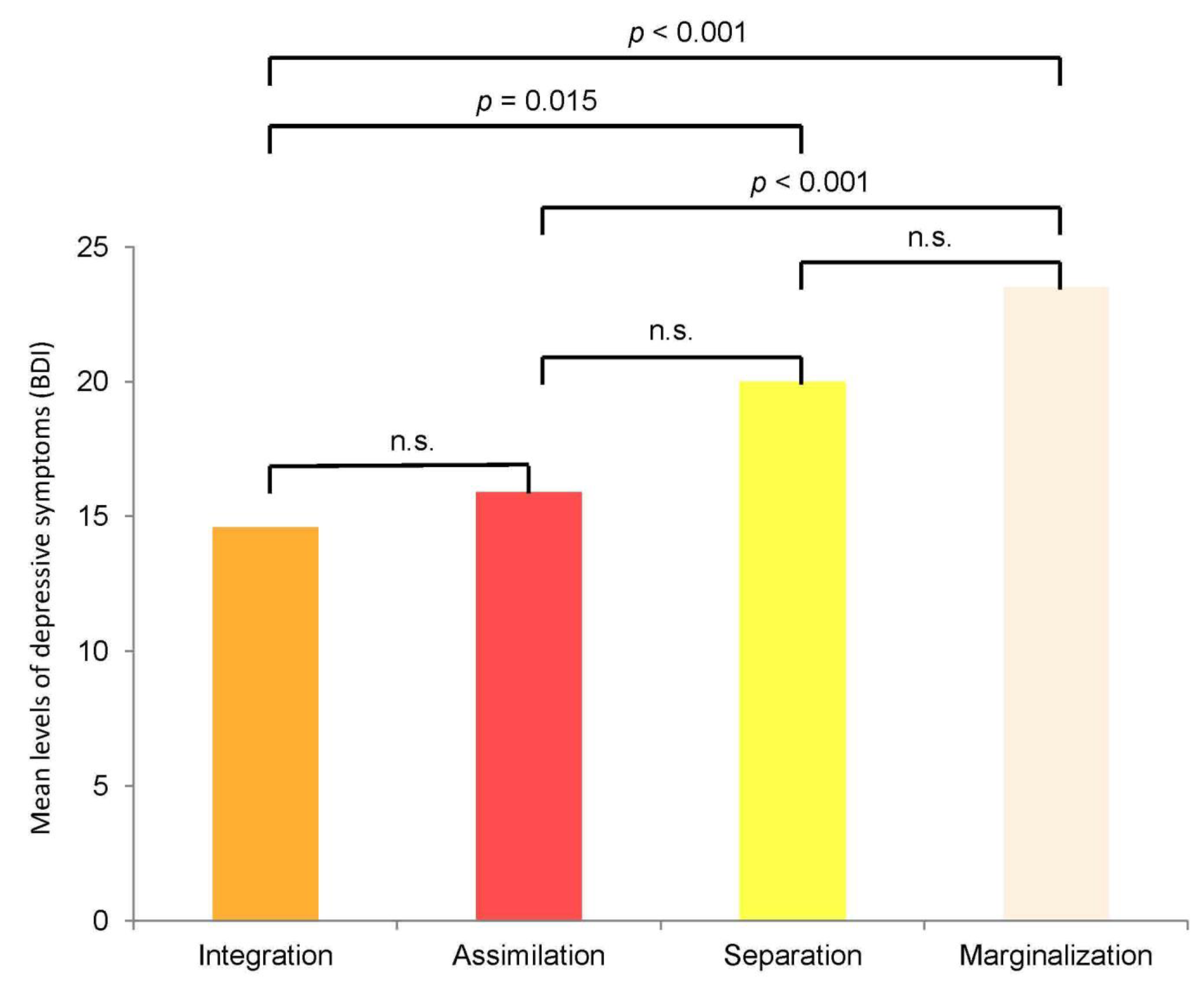 acculturation biculturism and marginalization how ethnic Ethnic identity: structure and its relationship with acculturation  the latter  specifically represents assimilation marginalization seems particularly  have  strong to moderate ethnic identification, along with biculturalism and.
