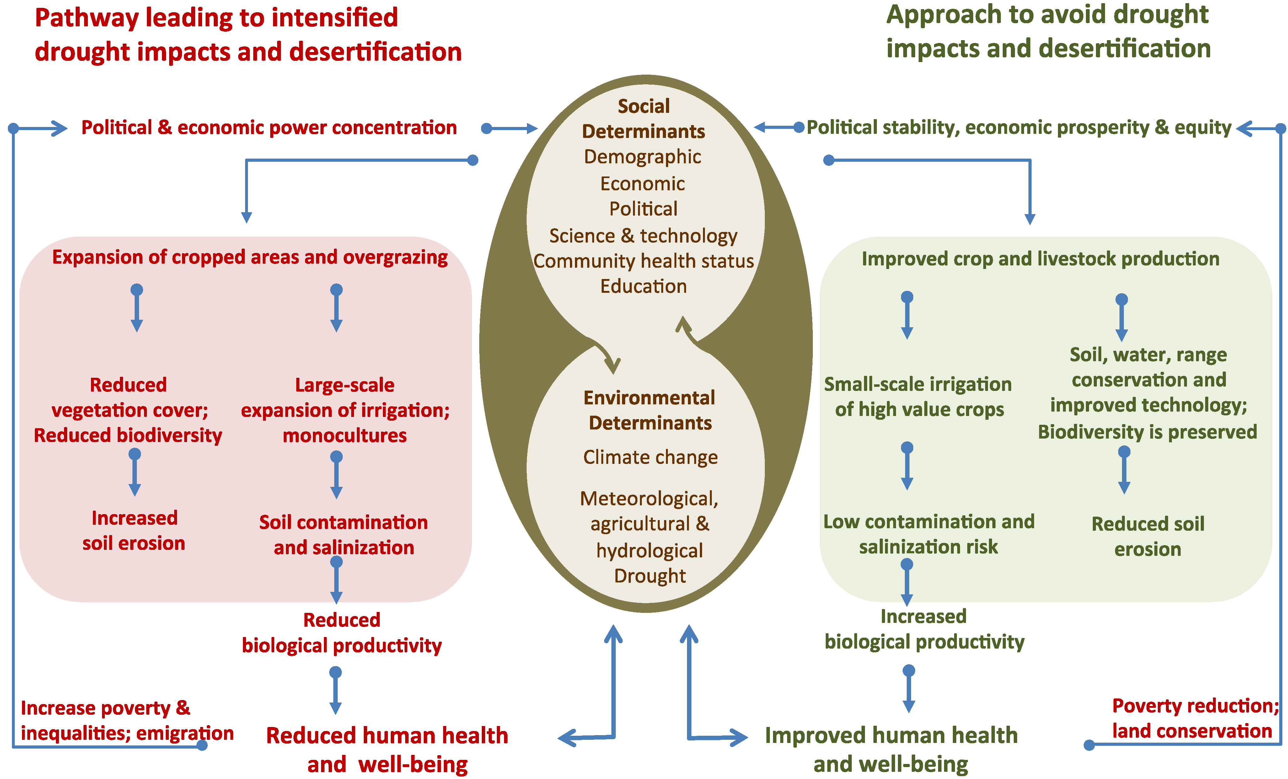environmental health and social impacts of smoking Environmental and social issues may manifest in many  occupational health  the extent of environmental and social impacts potentially associated with a.