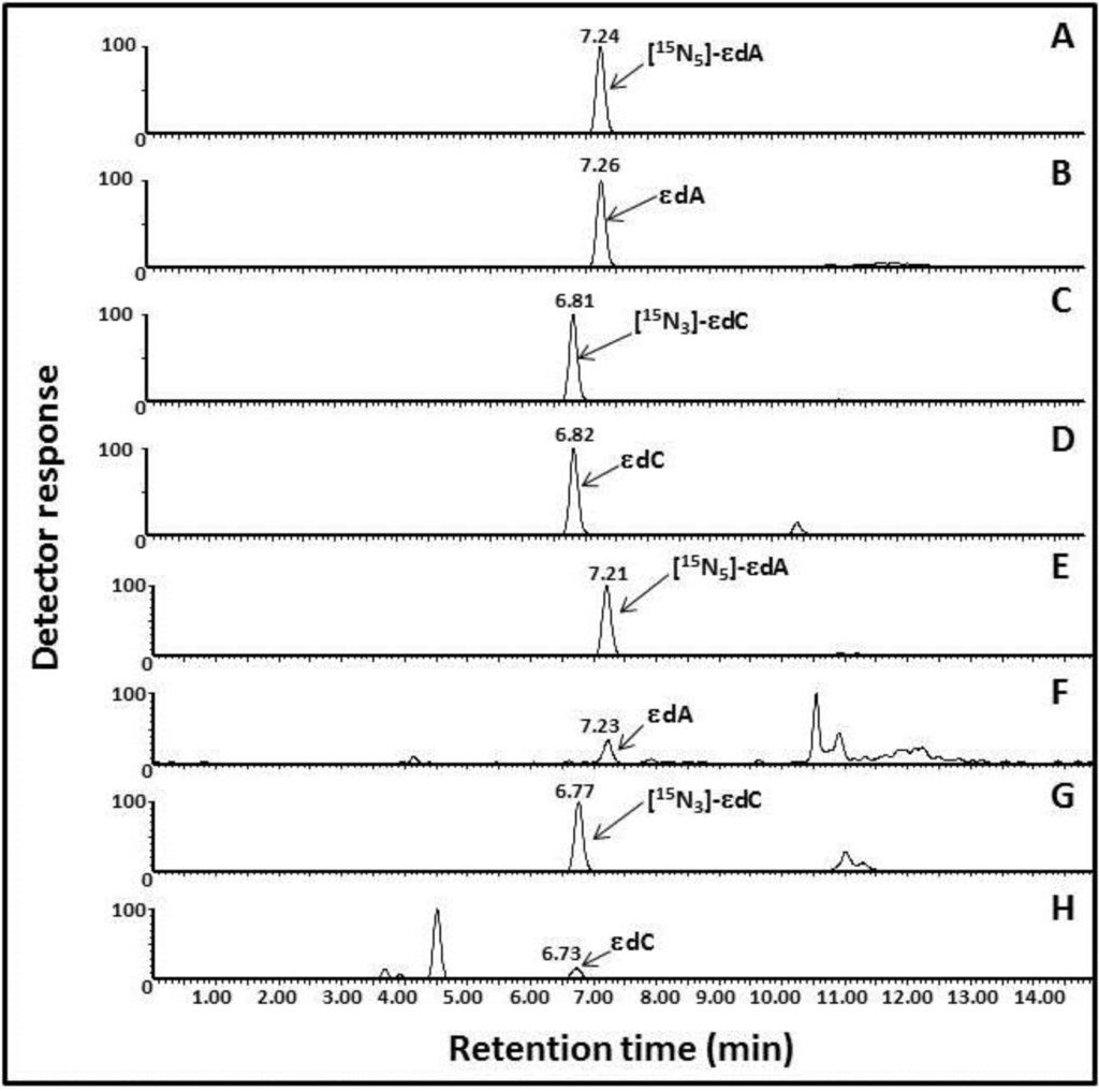 development of uplc esi ms ms method Researcharticle development and optimization of an uplc-qtof-ms/ms method based on an in-source collision induced dissociation approach for comprehensive discrimination of chlorogenic.