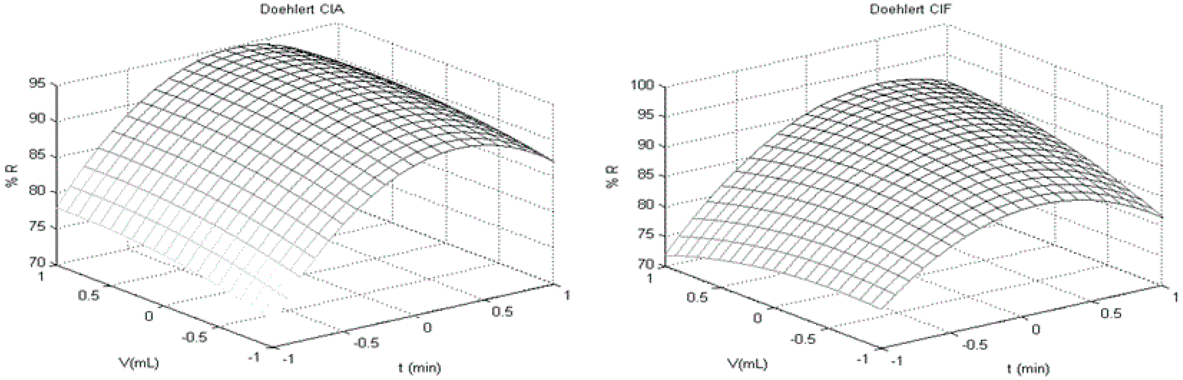 IJERPH | Free Full-Text | Multivariate Optimization for
