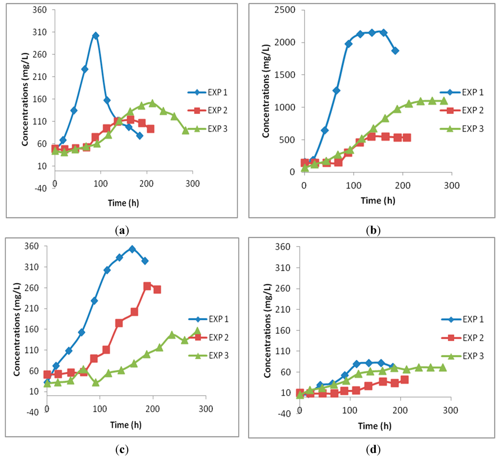 production of acetic acid by bacillus Optimization of acetic acid production rate by thermotolerant acetobacter spp  f3 and f10 closely resembled staphyococcus, bacillus and ace-tobacter spp,.