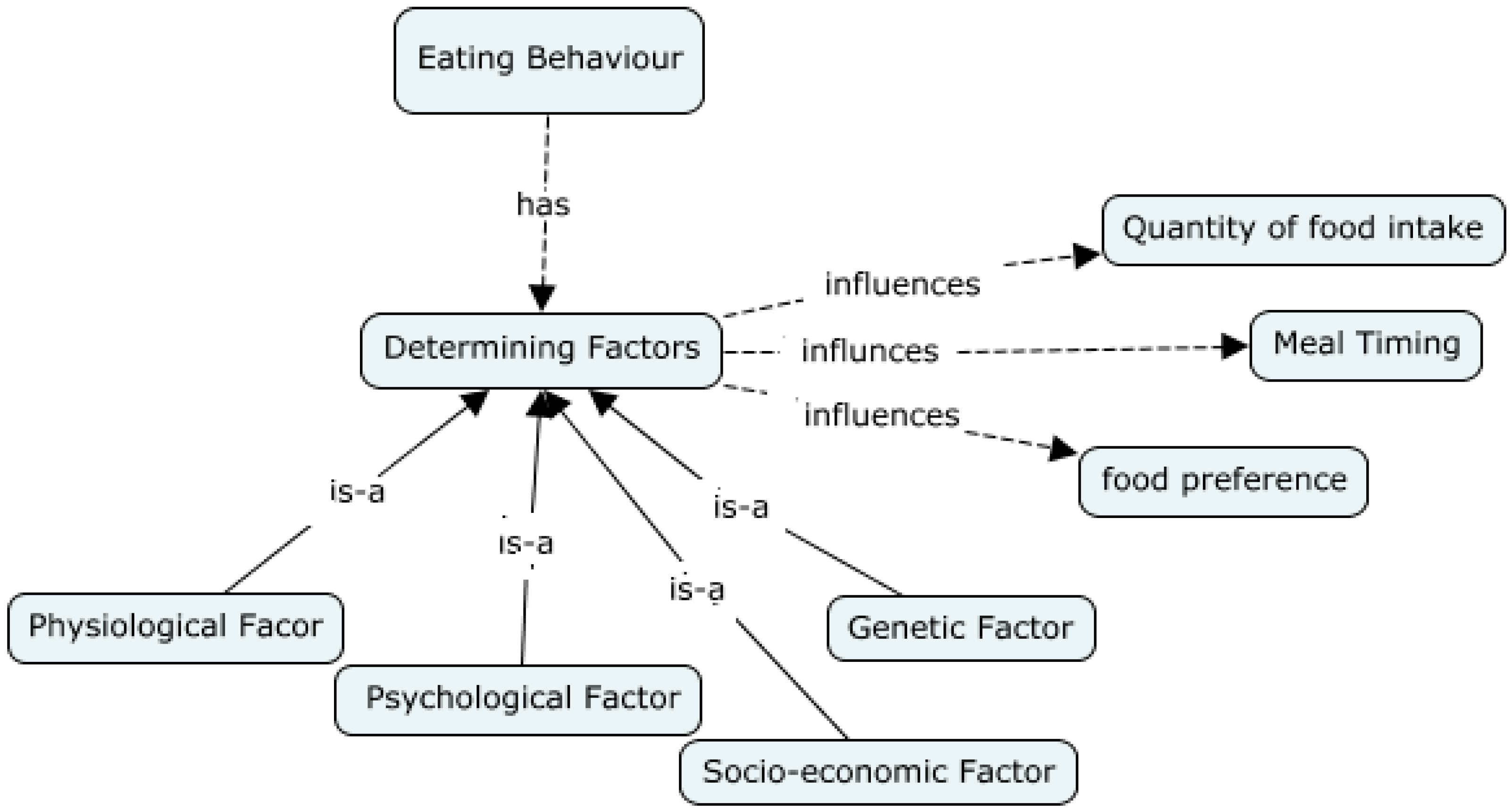 determining factors influencing health seeking behaviours (eg determining the name of a  from seeking health care, influencing migrants  demographic factors, health behaviours and health.