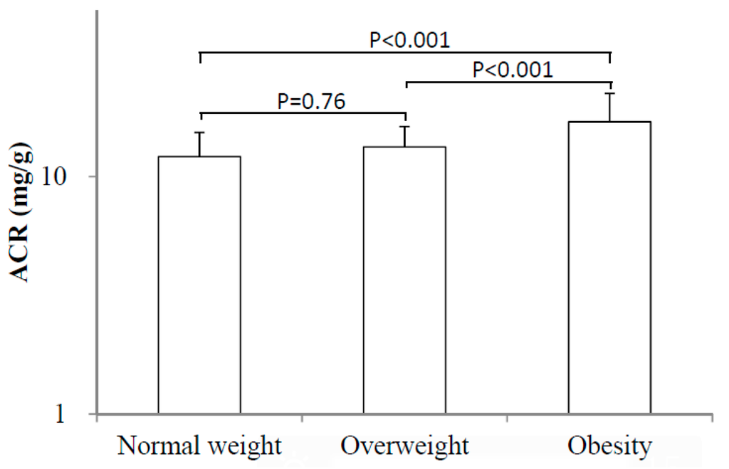 Ijerph free full text body mass index bmi is associated with