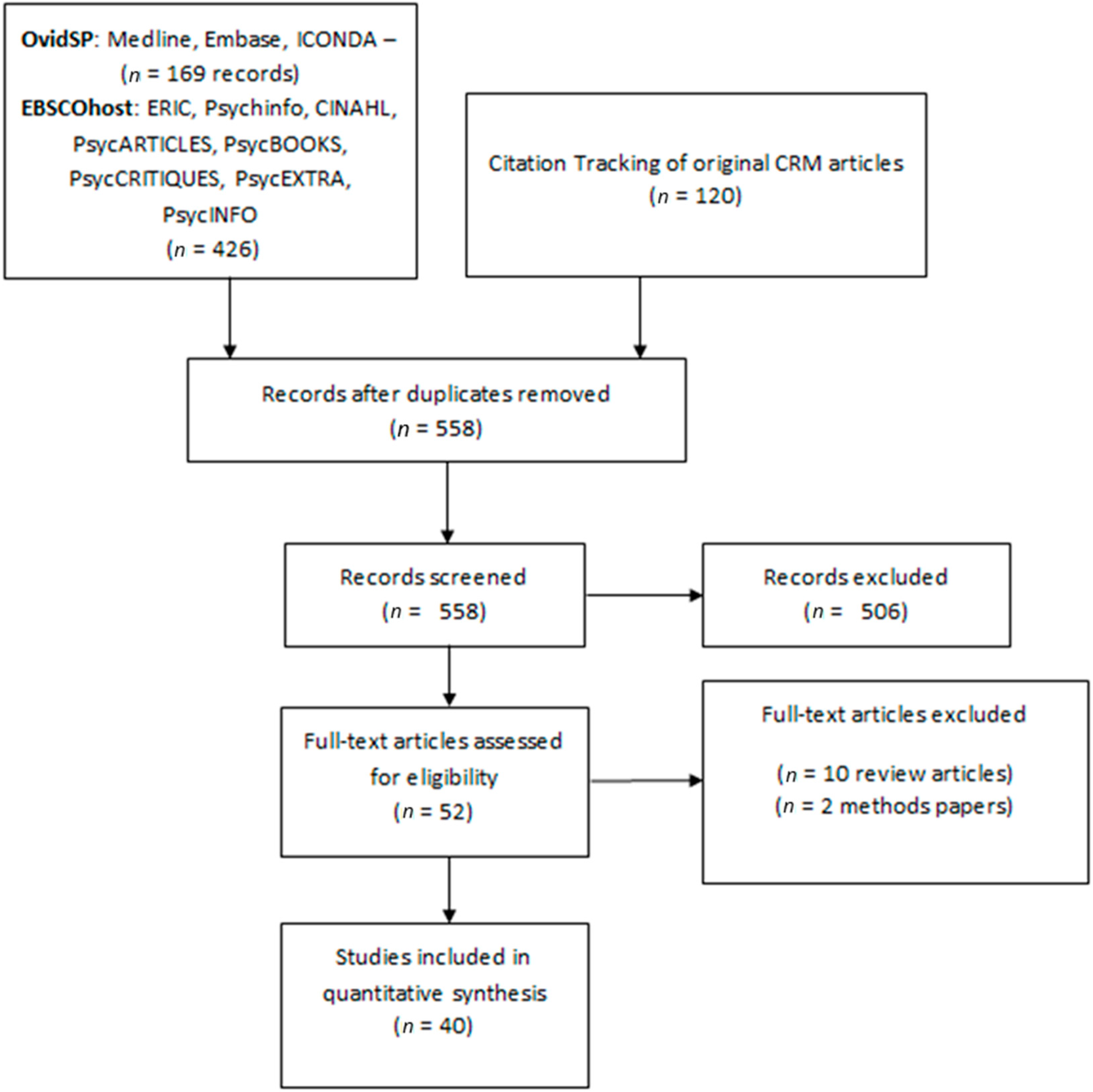 IJERPH | Free Full-Text | A Systematic Review of Community