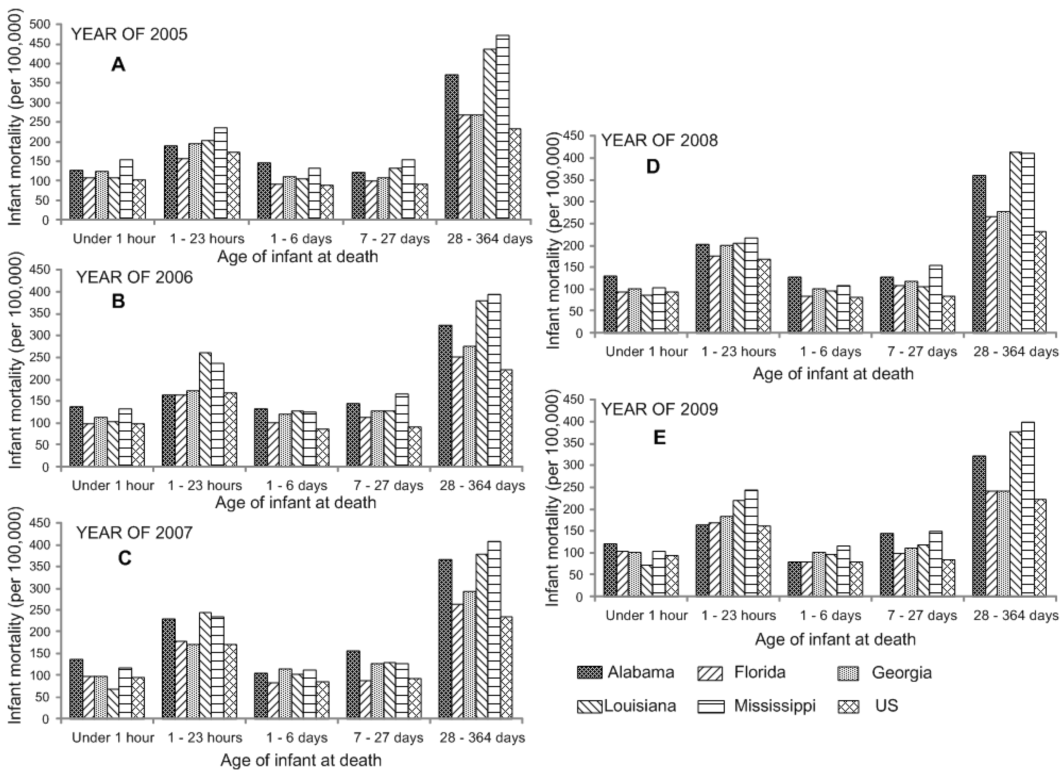 Achievements in Public Health, 1900-1999: Healthier Mothers and Babies