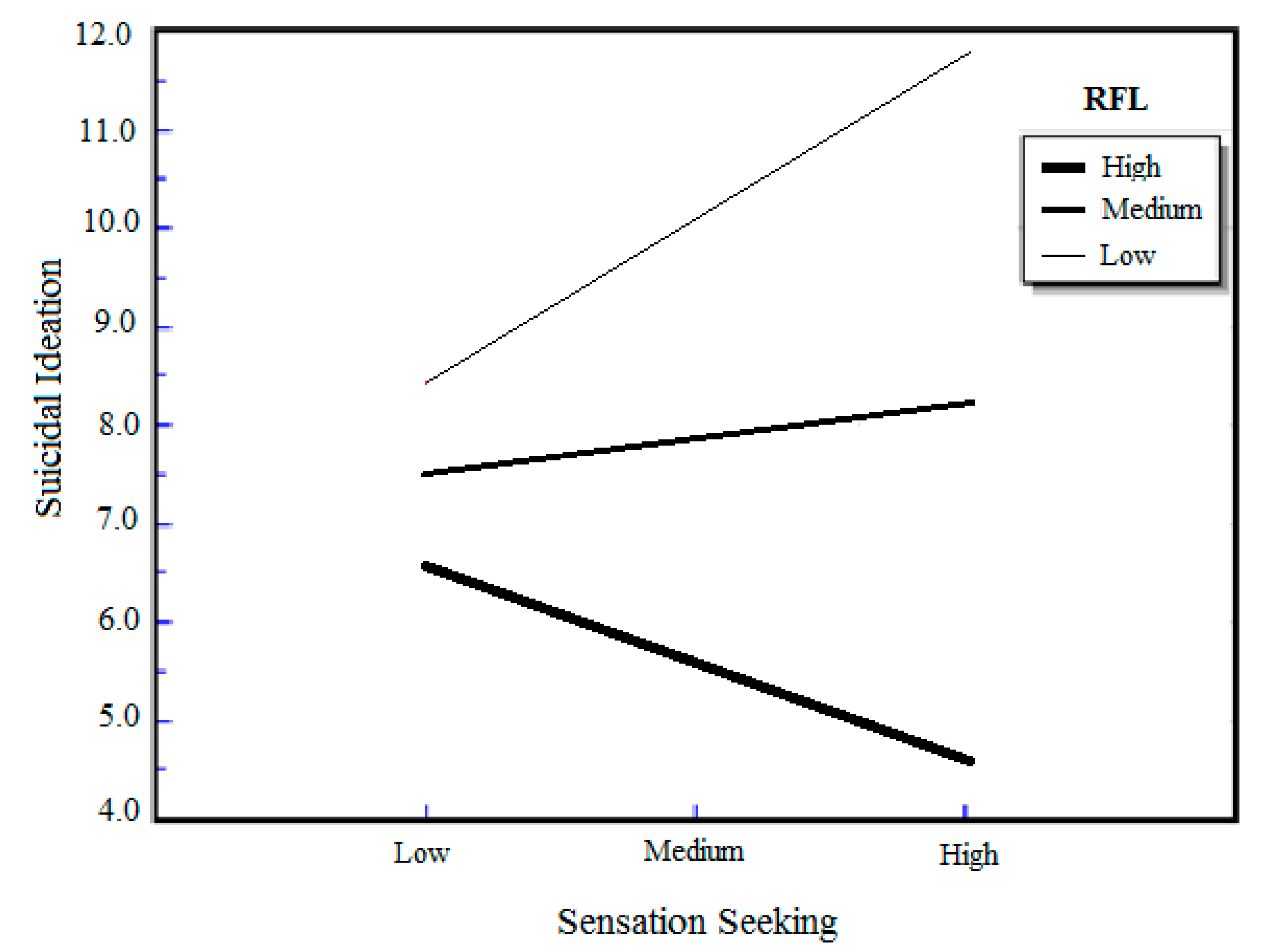 relationship between sensation seeking and aggression meaning