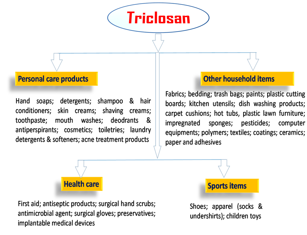IJERPH | Free Full-Text | Triclosan: Current Status, Occurrence