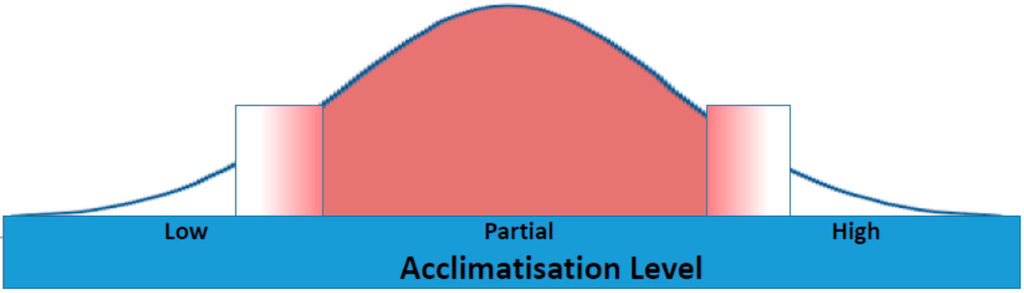 acclimation to extreme tempatures in humans How do humans get accustomed to the temperatures of the places they live  it's actually an acclimation that a human can undergo in a relatively short period of .