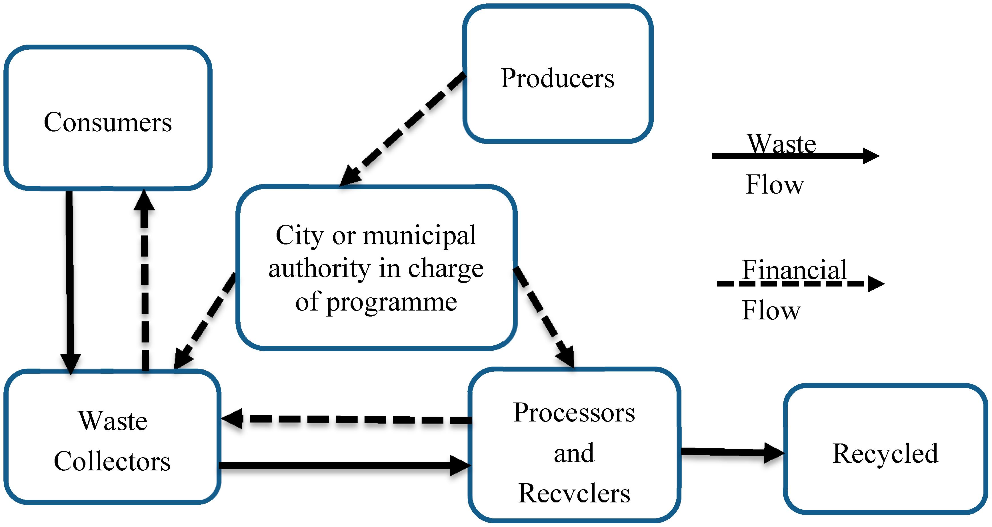 IJERPH   Free Full-Text   Theoretical Framework for Plastic