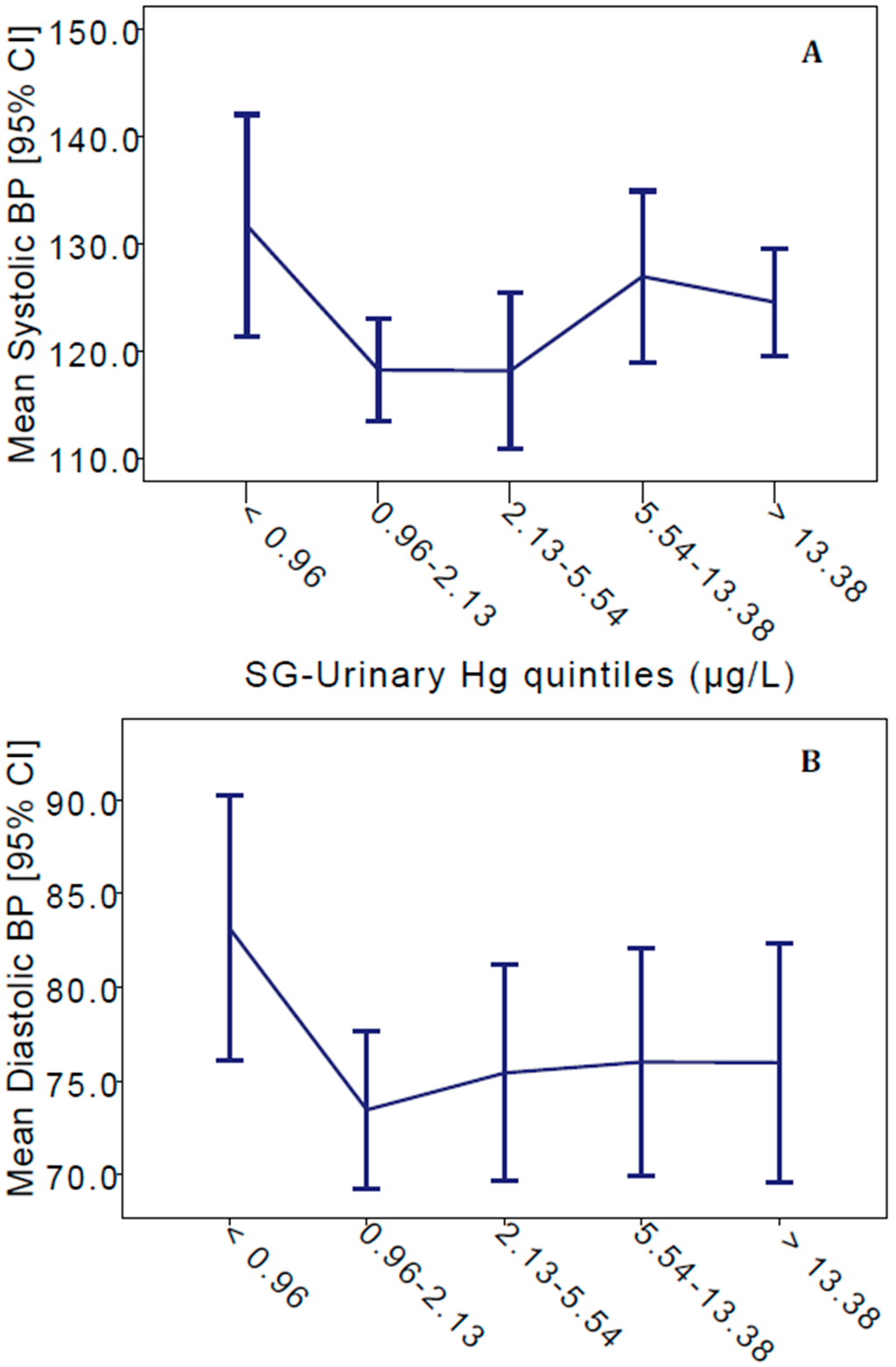 the effects of mercury on community Disease patients with light or changing symptoms a total of 587% was affected by mercury this reinforces the conclusion that the residents suffer from the effects of.