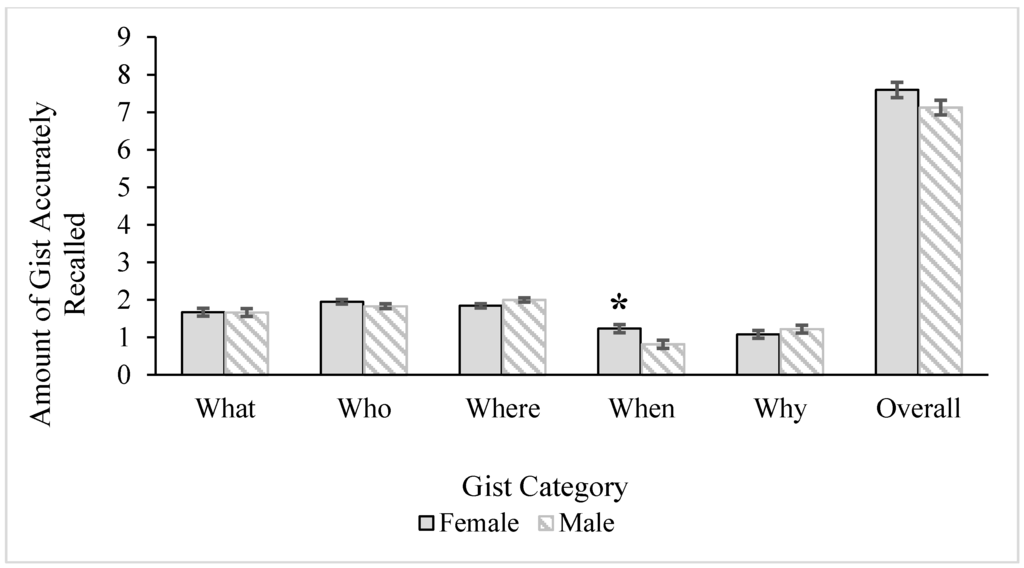 gender differences in episodic memory