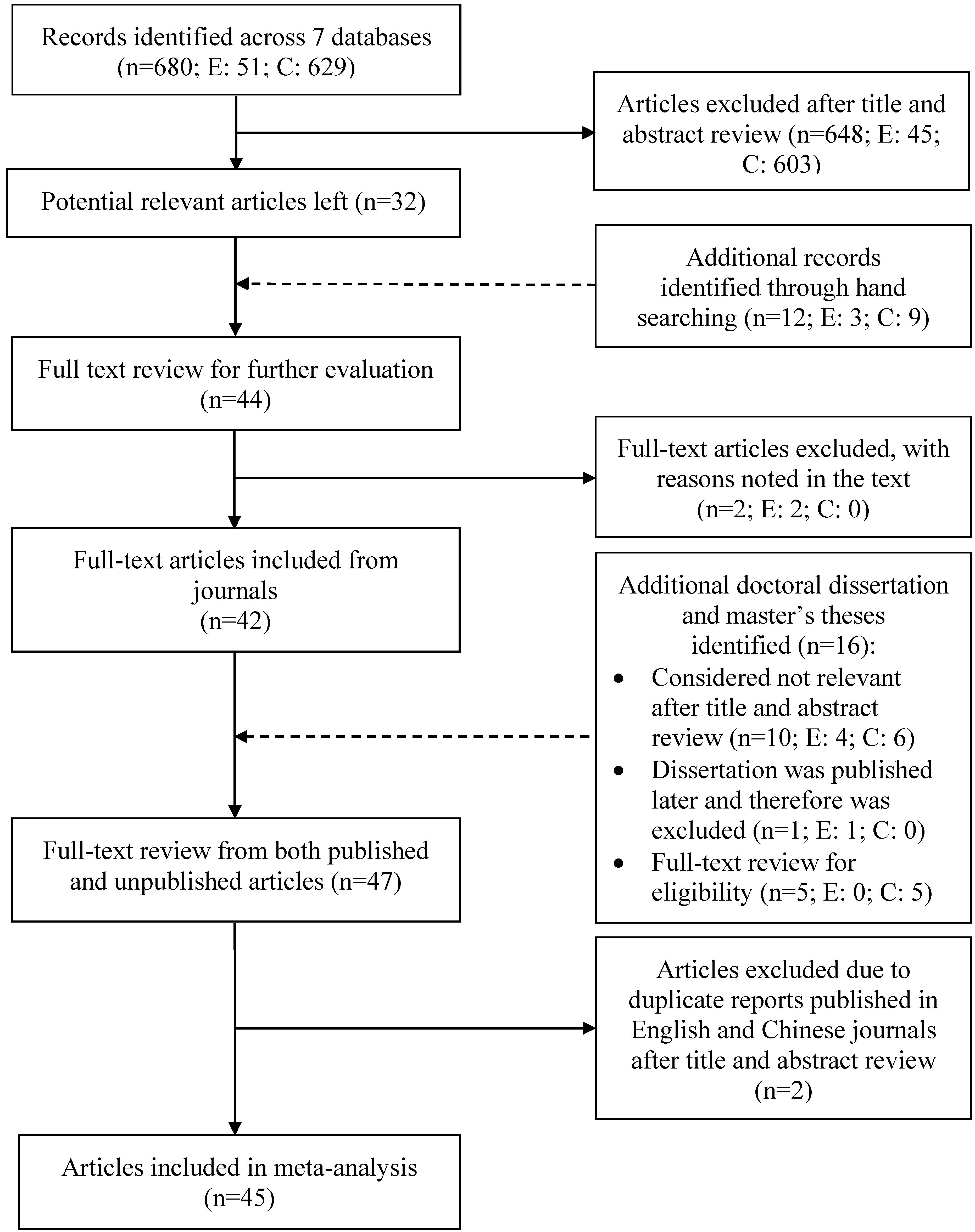 Dissertation abstracts full text albert einstein homework help