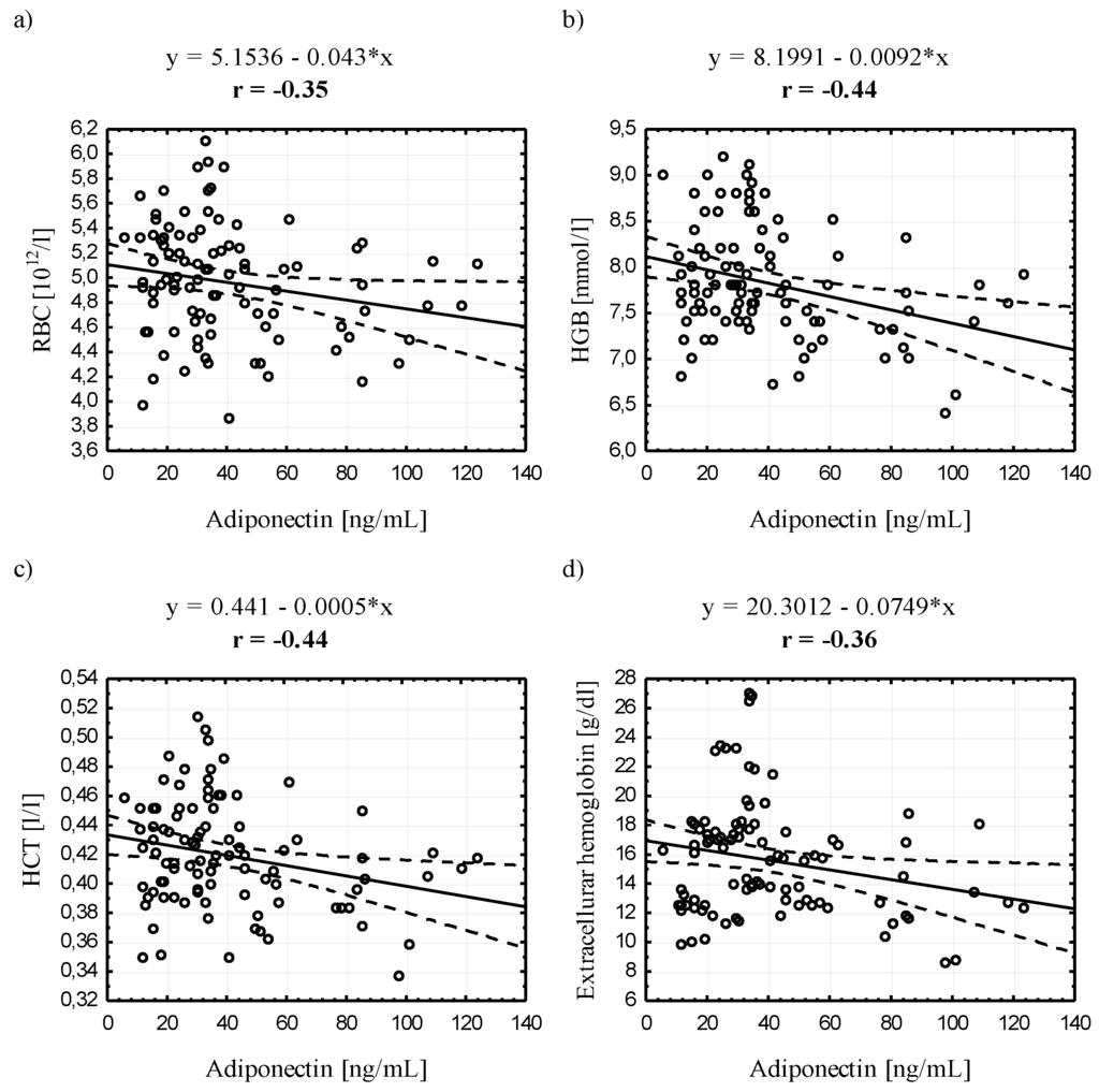 adiponectin and leptin relationship quiz