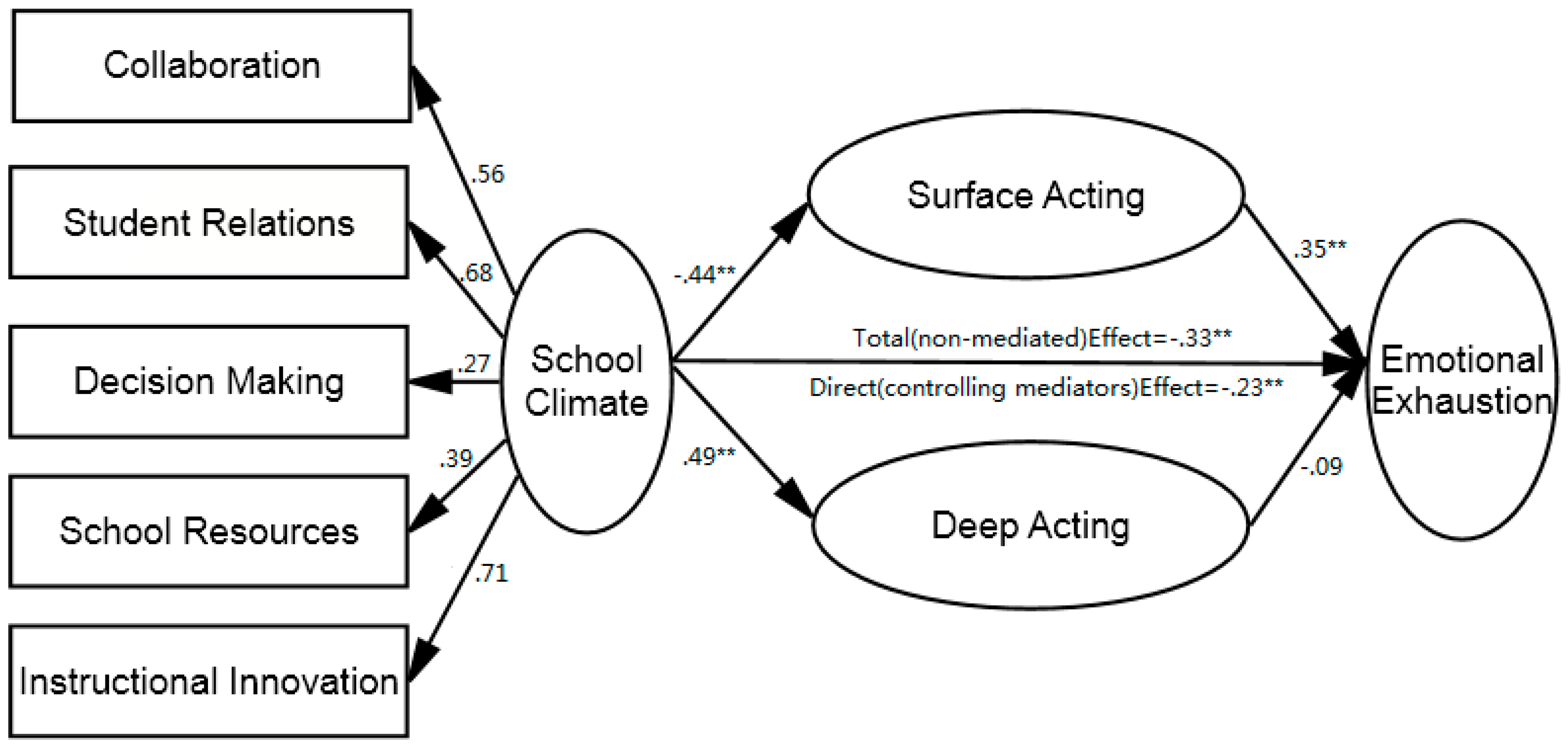 IJERPH | Free Full-Text | How School Climate Influences