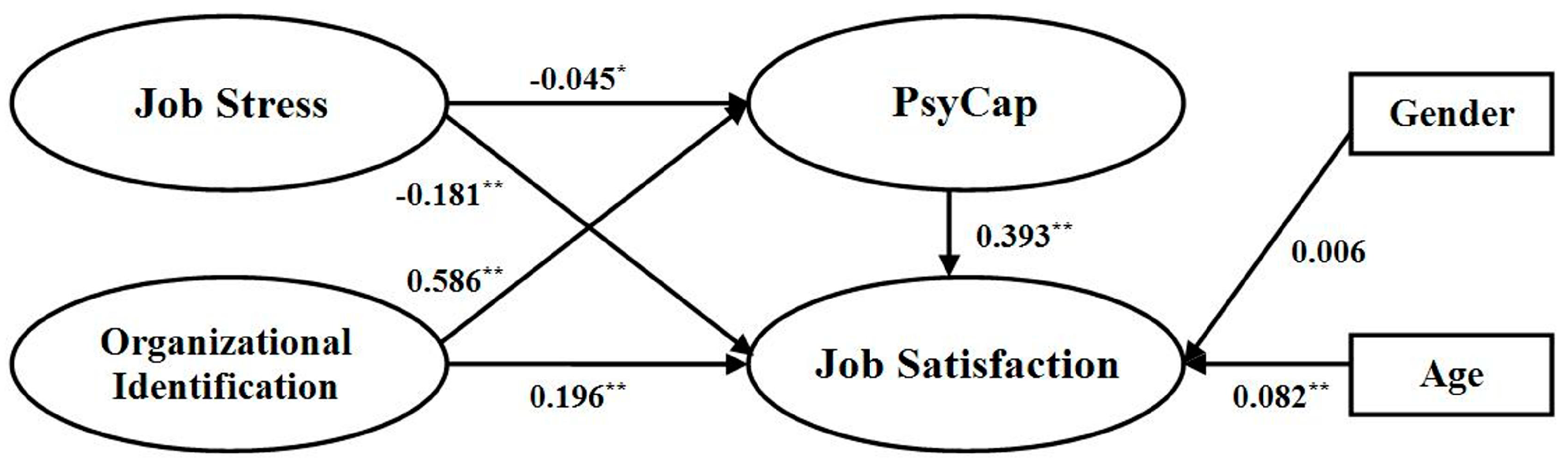 A Model of Employee Satisfaction  Gender Differences in     The Journal of Extension