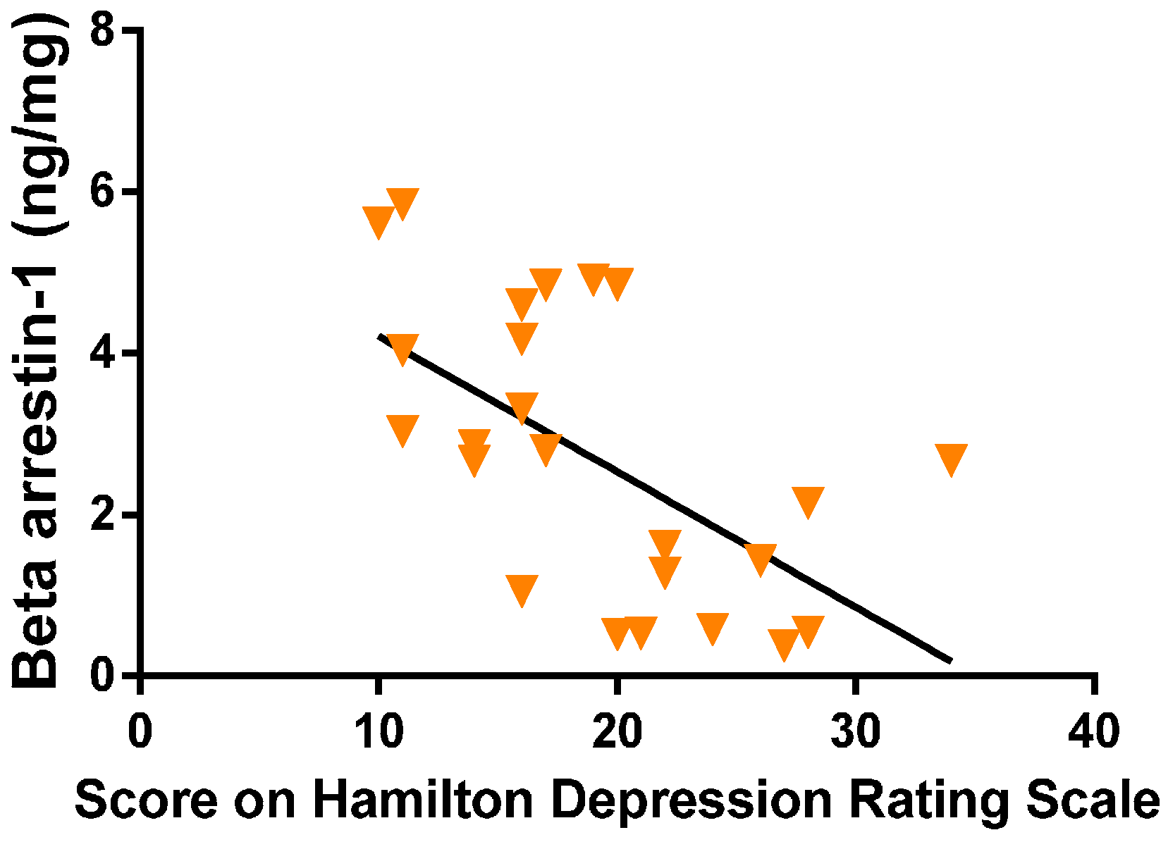 review of hamilton depression rating Literature review service other vs hamilton depression asberg depression rating scale, he believes that the hamilton depression scale is superior in.