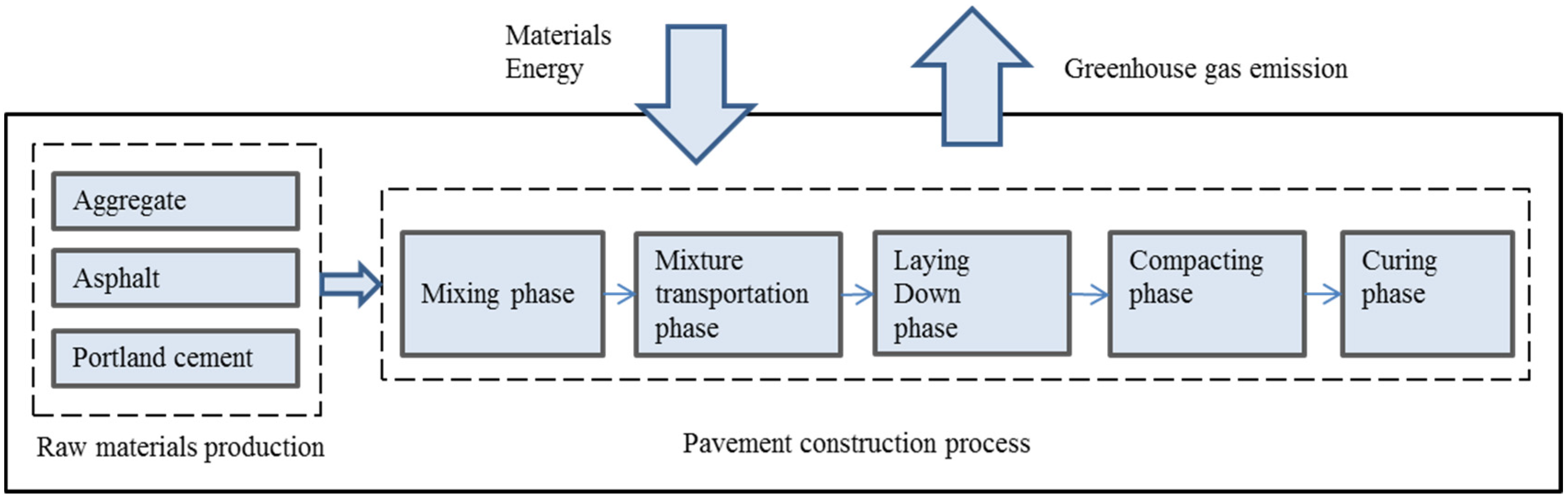 Batch Plant Diagram Data Schema Biogasplantdiagram Ijerph Free Full Text Greenhouse Gas Emissions From Type Biogas Cement