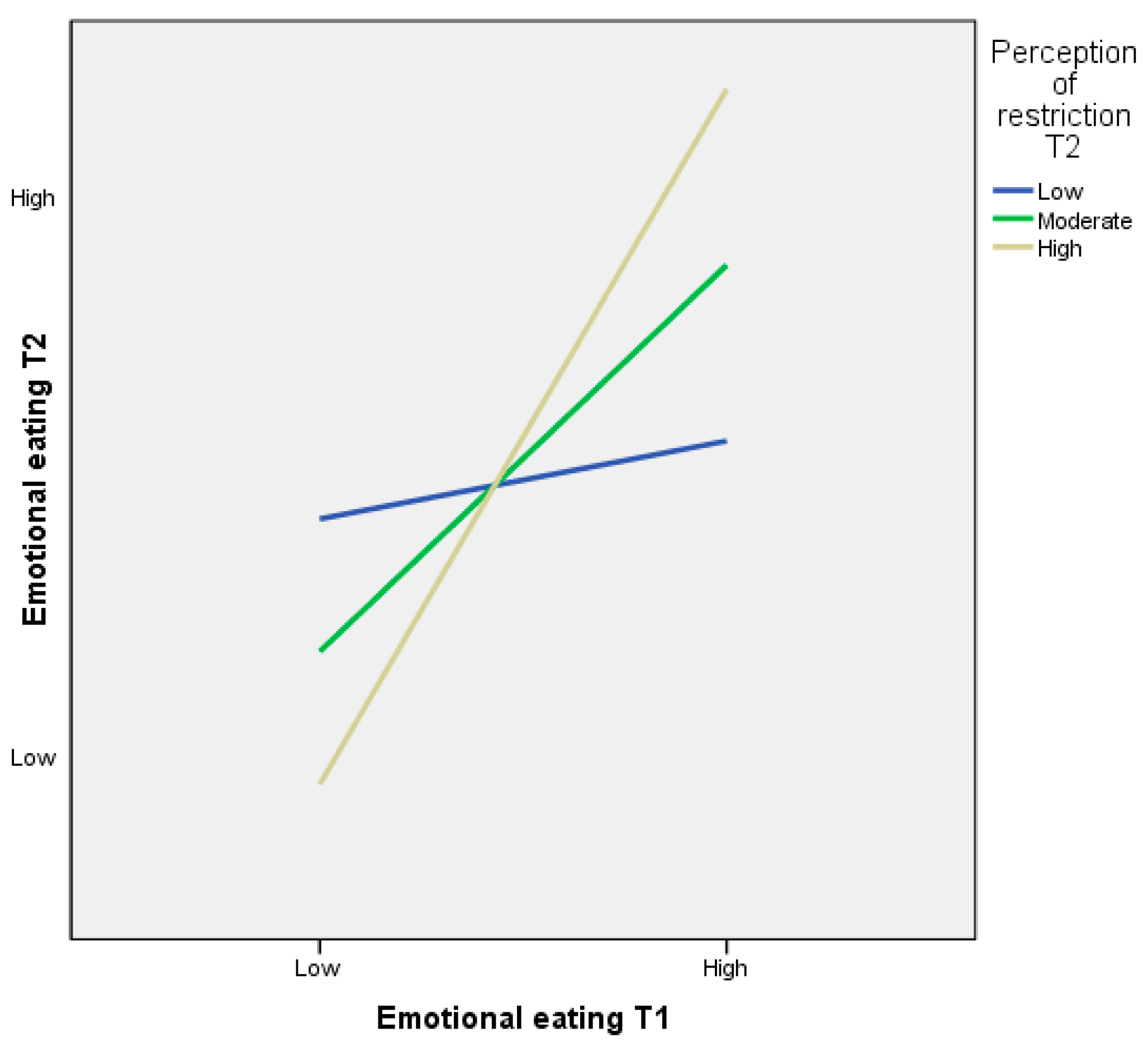 exploring relationship between perceived barriers healthy eating dietary