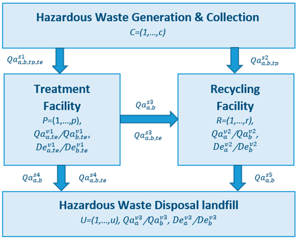waste disposal methods must be improved essay Waste disposal methods must be improved essay - have you ever imagined that earth is no longer available due to pollution as shown in wall-e, people recognize that .