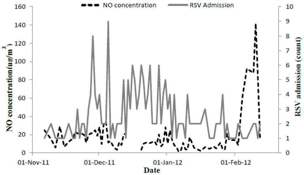 Hesi case study respiratory syncytial virus rsv bronchiolitis