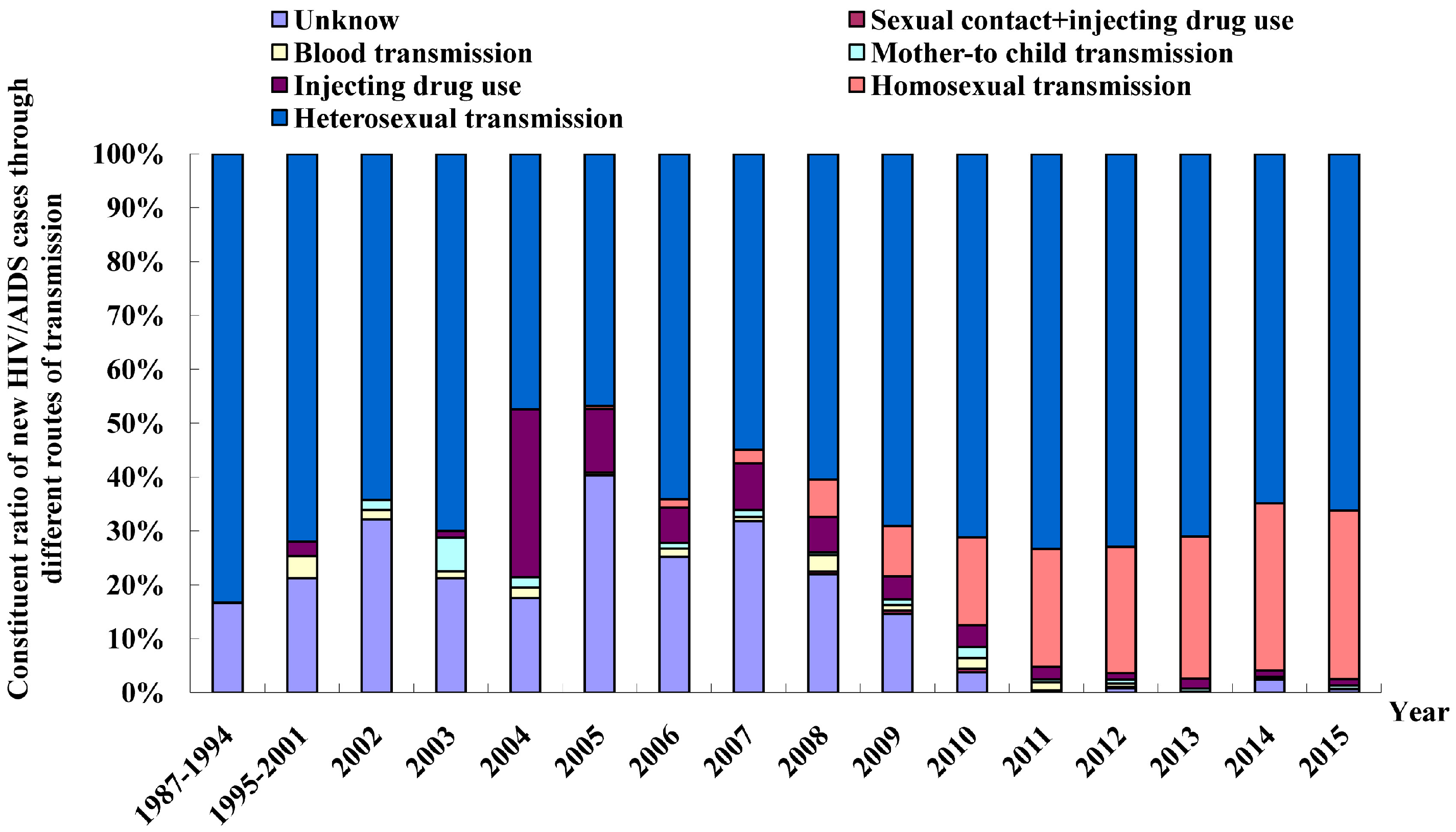hiv transmission in africa through homosexual