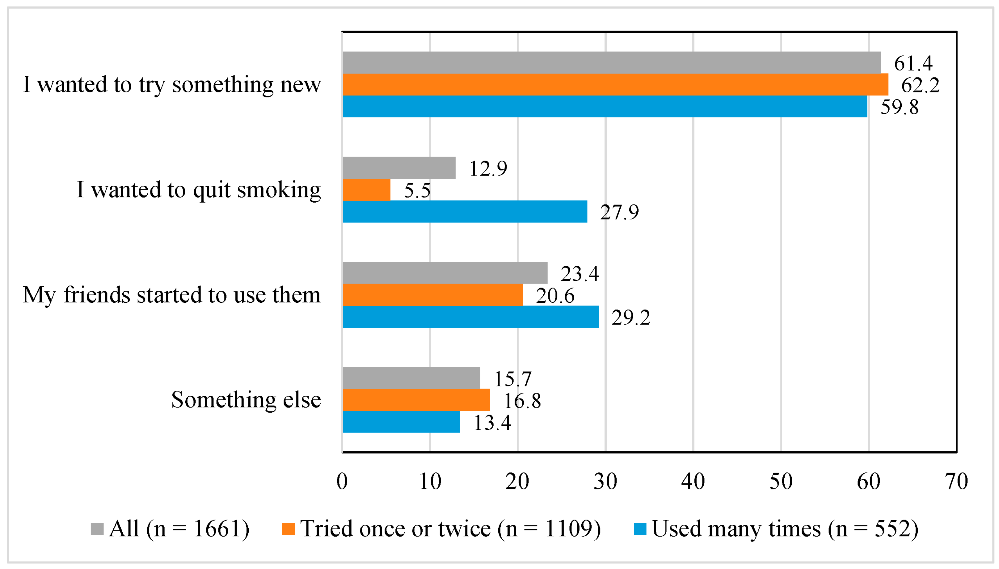 IJERPH Free FullText Changes In Electronic Cigarette Use From - Free invoices and estimates tobacco online store