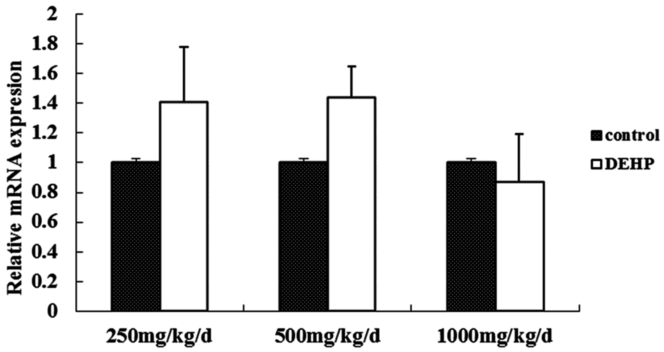 di 2 ethylhexyl phthalate dehp hormone levels in males Indicators focus on three important phthalates: di-2-ethylhexyl phthalate (dehp),  for males exposed to high levels of dehp in the  hormone levels in.