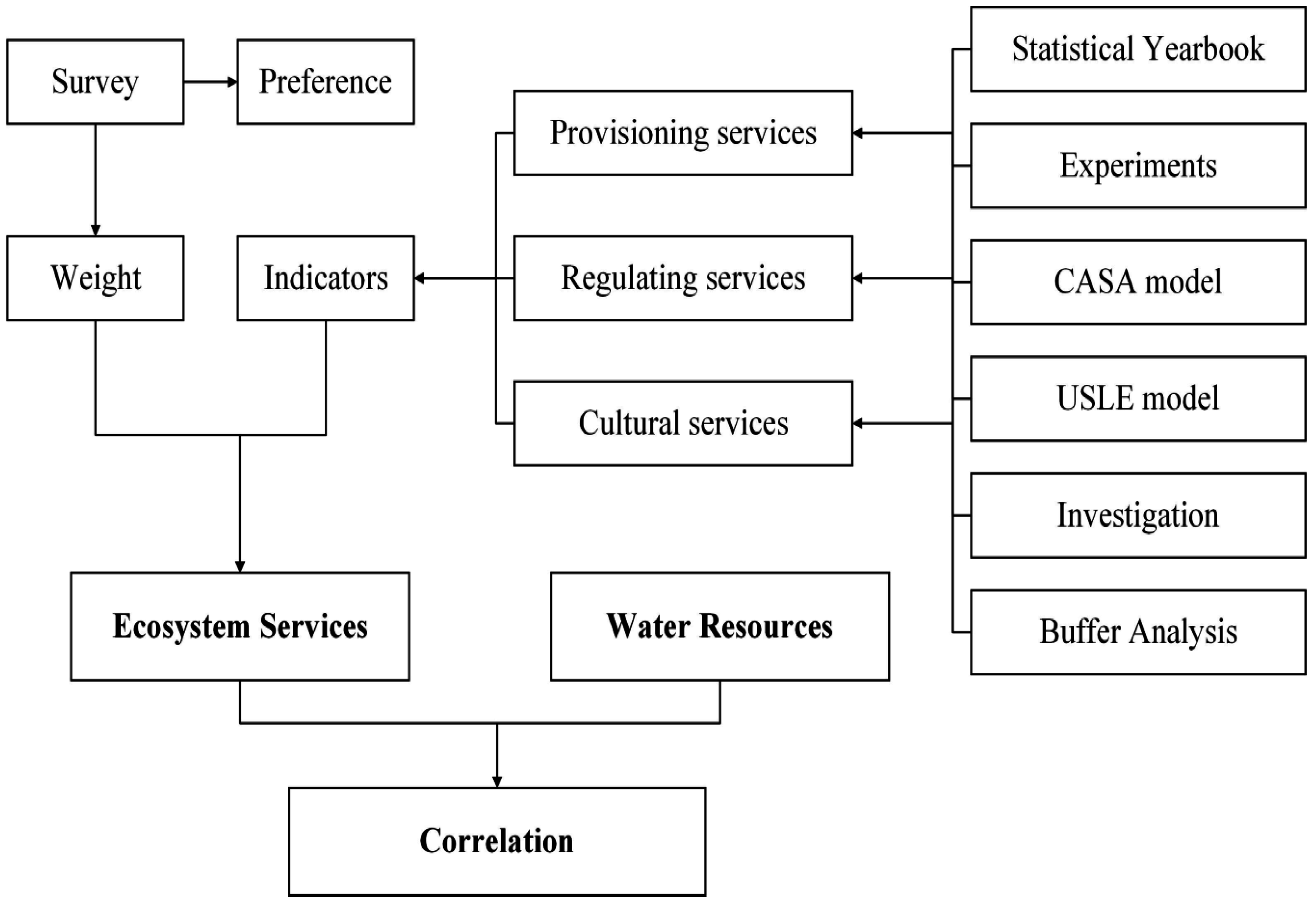 Ijerph free full text ecosystem services insights into water no geenschuldenfo Image collections