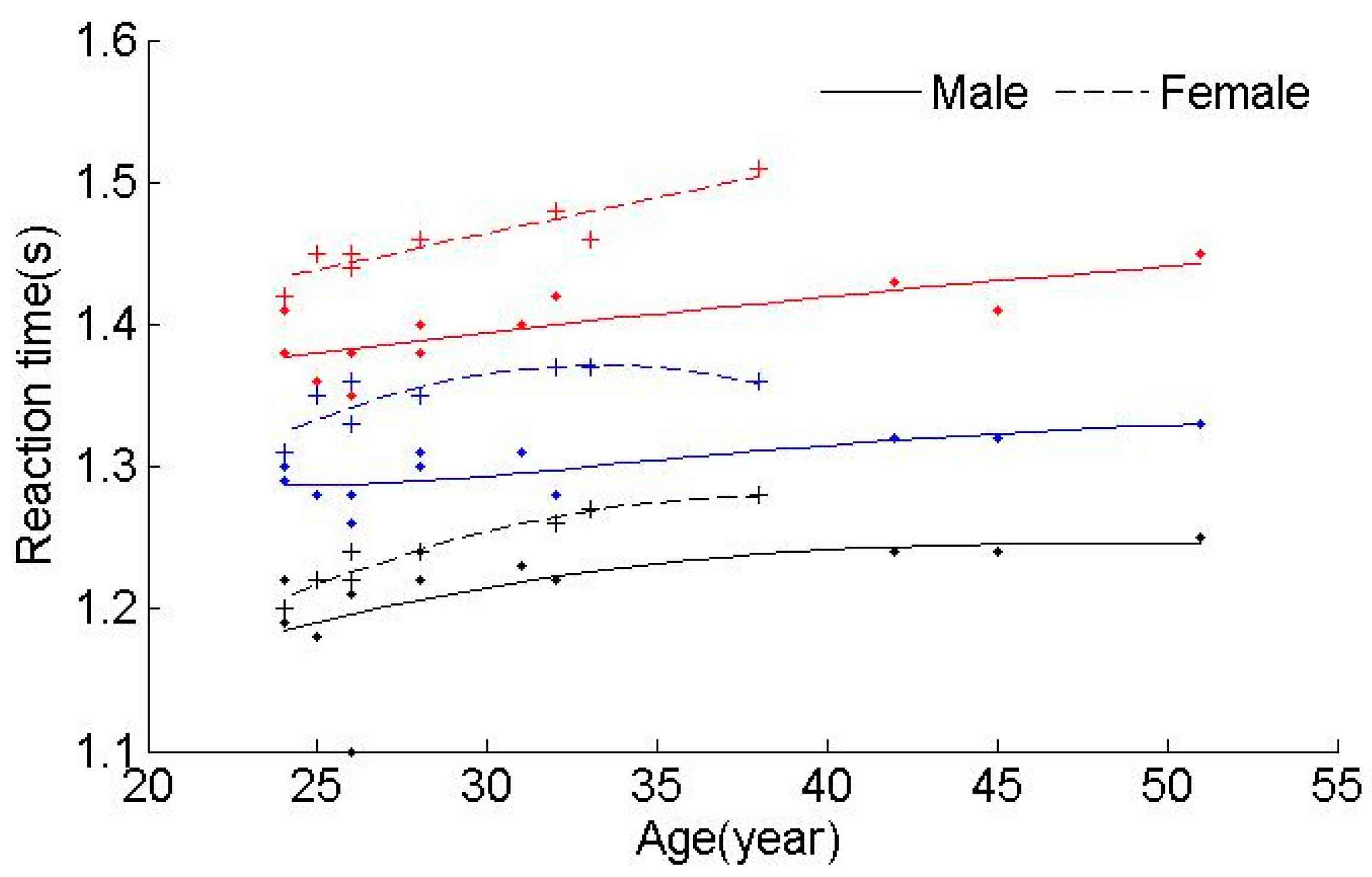 relationship between gender and reaction time