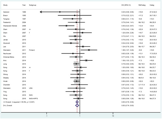 25-Hydroxyvitamin D Status and Risk for Colorectal Cancer and Type 2 Diabetes Mellitus: A Systematic Review and Meta-Analysis of Epidemiological Studies