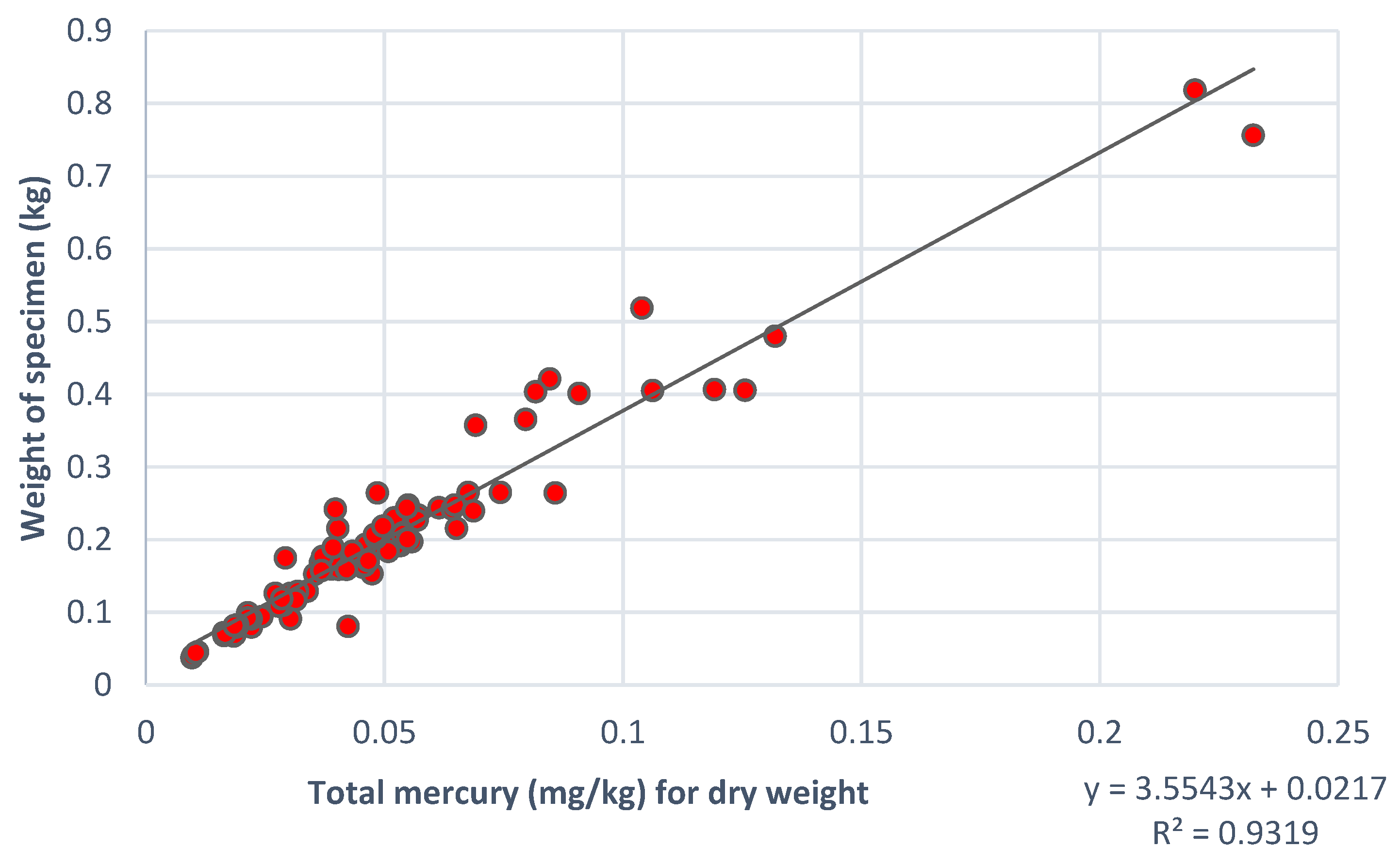 Ijerph free full text mercury levels in human hair and for Fish with high levels of mercury