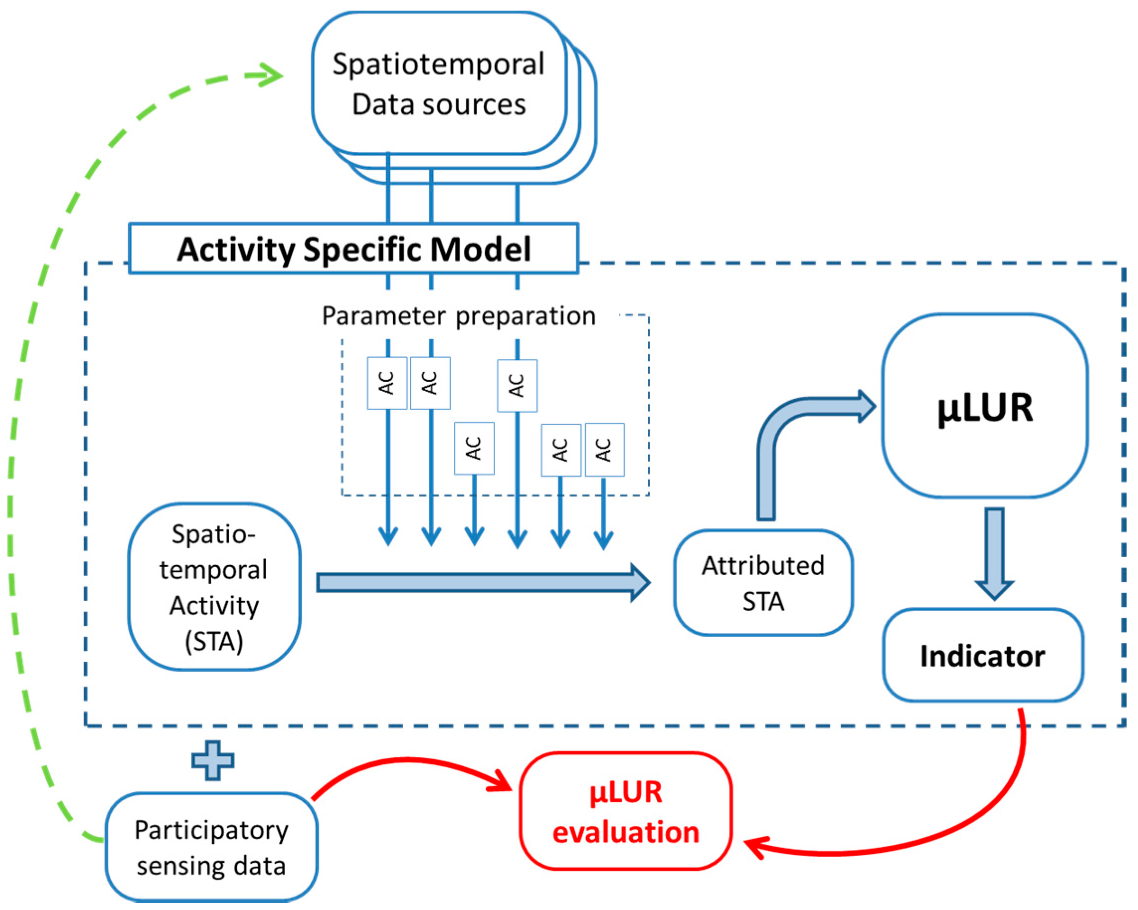 Ijerph free full text extending participatory sensing to no pooptronica