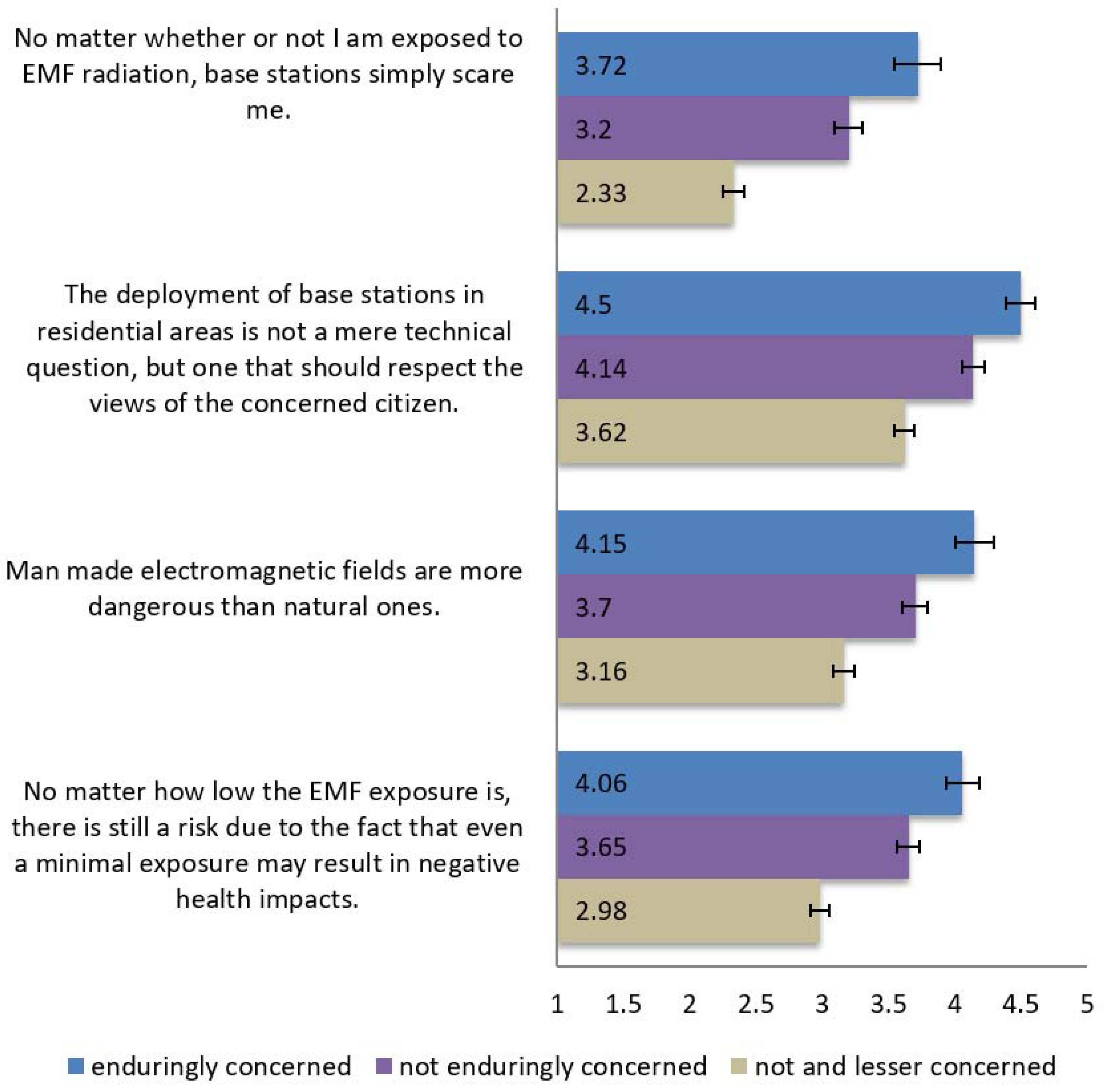 emf survey procedure in telecom pdf