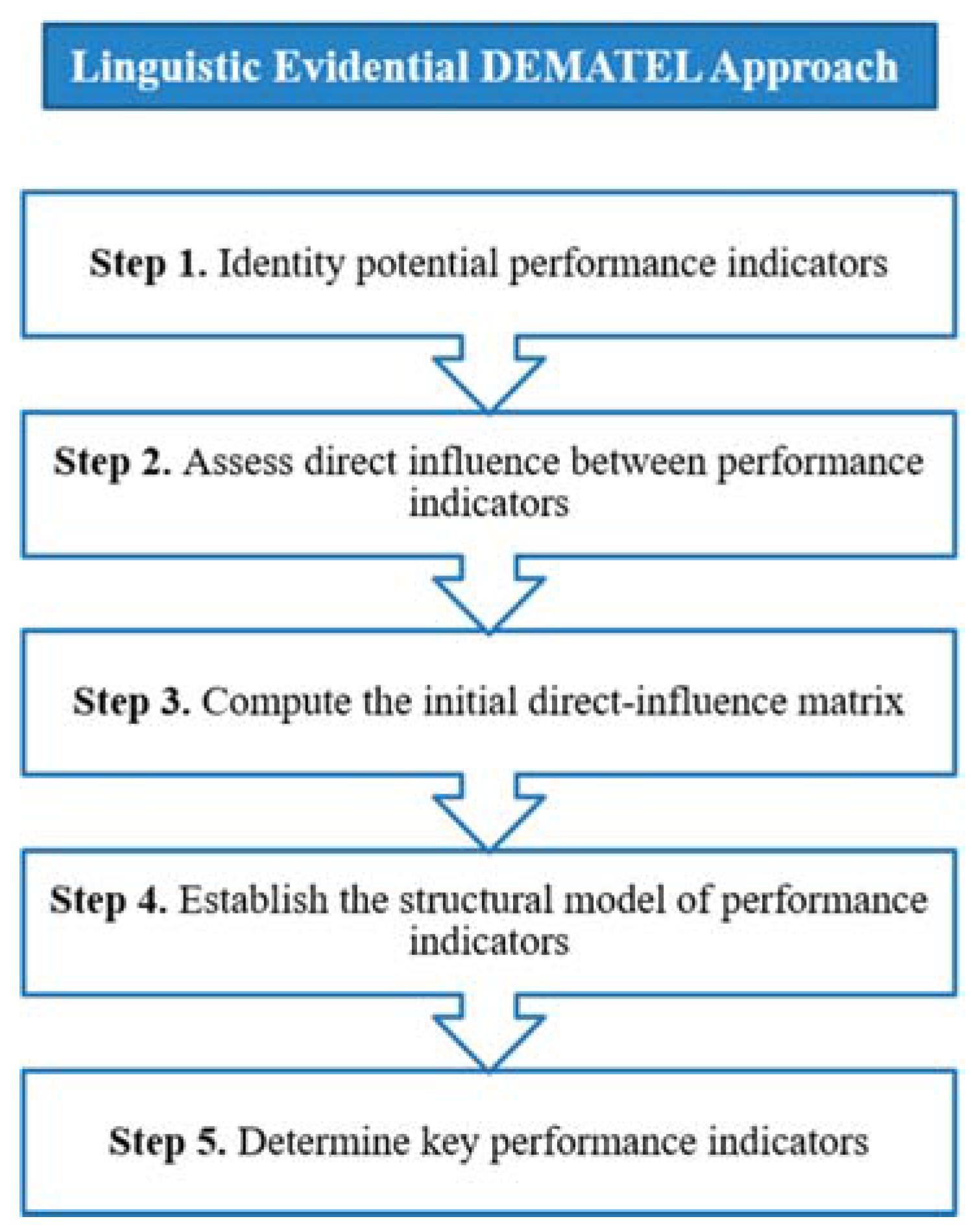 ijerph free full text identifying key performance indicators for