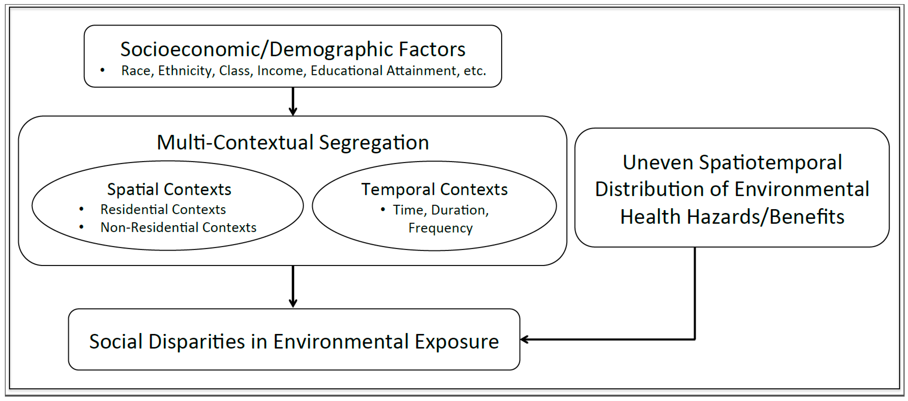 environmental research letters ijerph free text multi contextual segregation and 1205