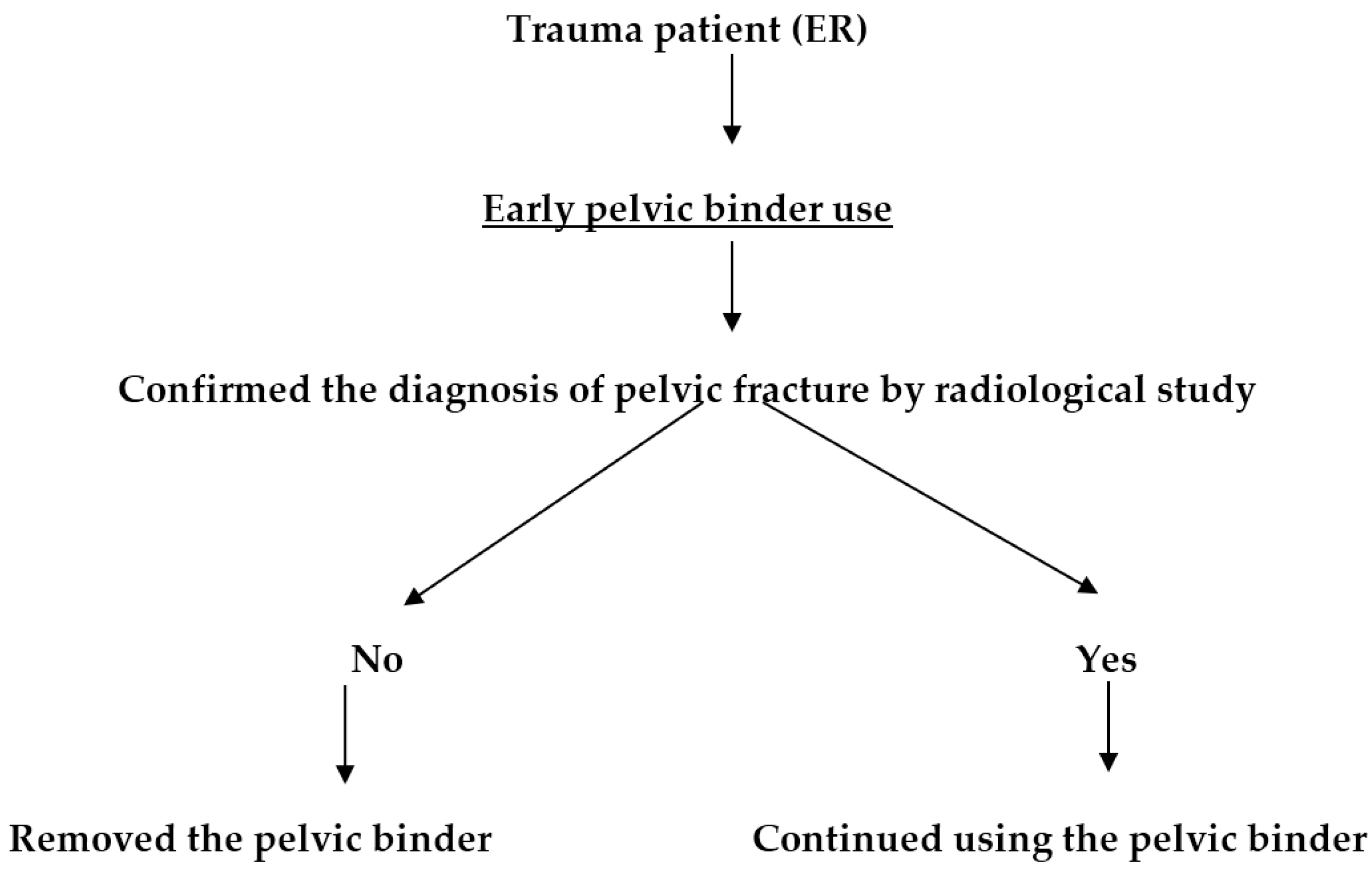 IJERPH | Free Full-Text | Effect of Early Pelvic Binder Use in the  Emergency Management of Suspected Pelvic Trauma: A Retrospective Cohort  Study | HTML