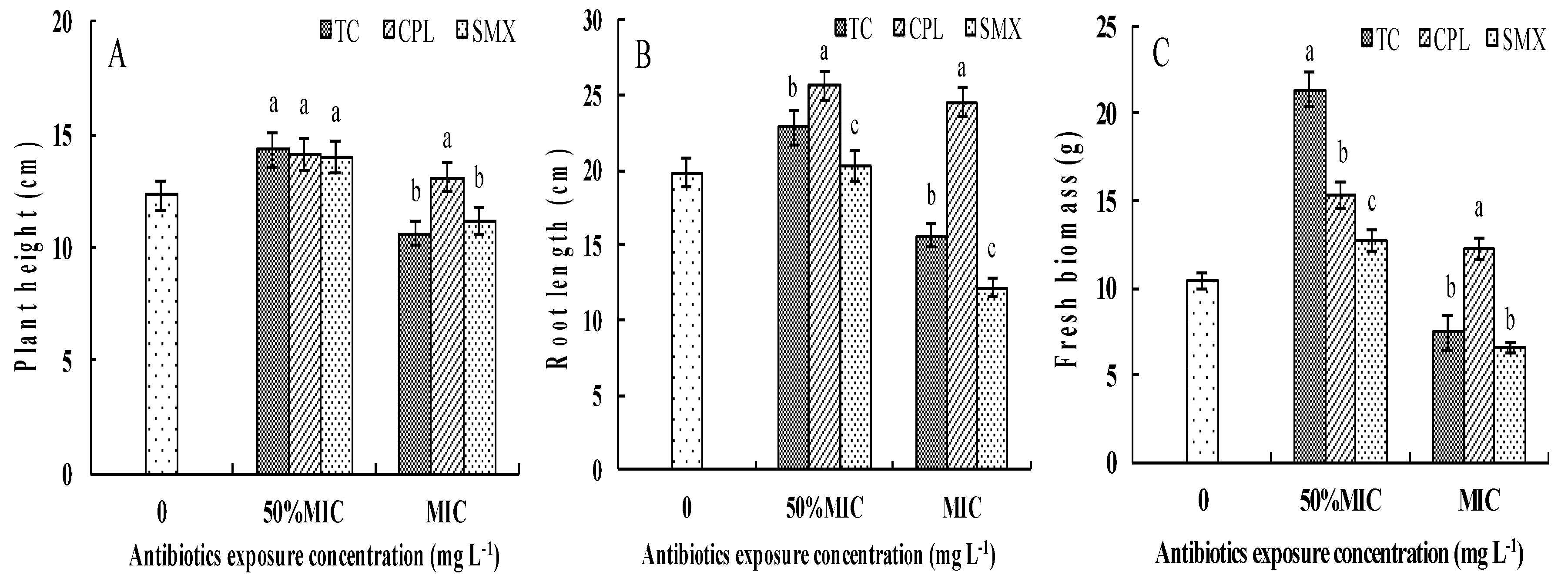 Exposure To Antimicrobials During >> Ijerph Free Full Text Plant Growth Antibiotic Uptake And