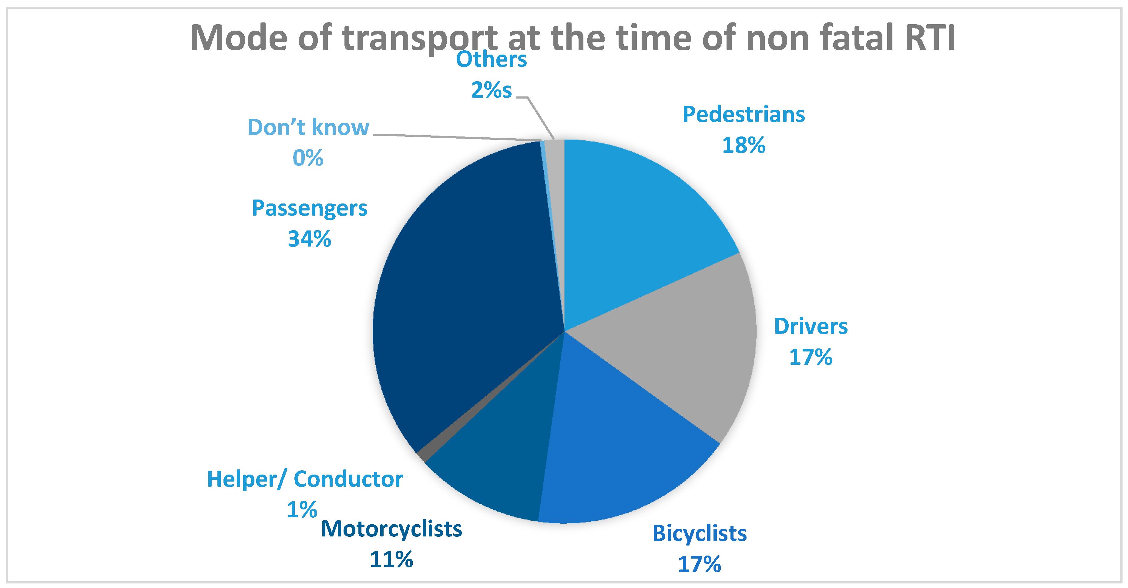 IJERPH   Free Full-Text   Pattern of Road Traffic Injuries in Rural ...