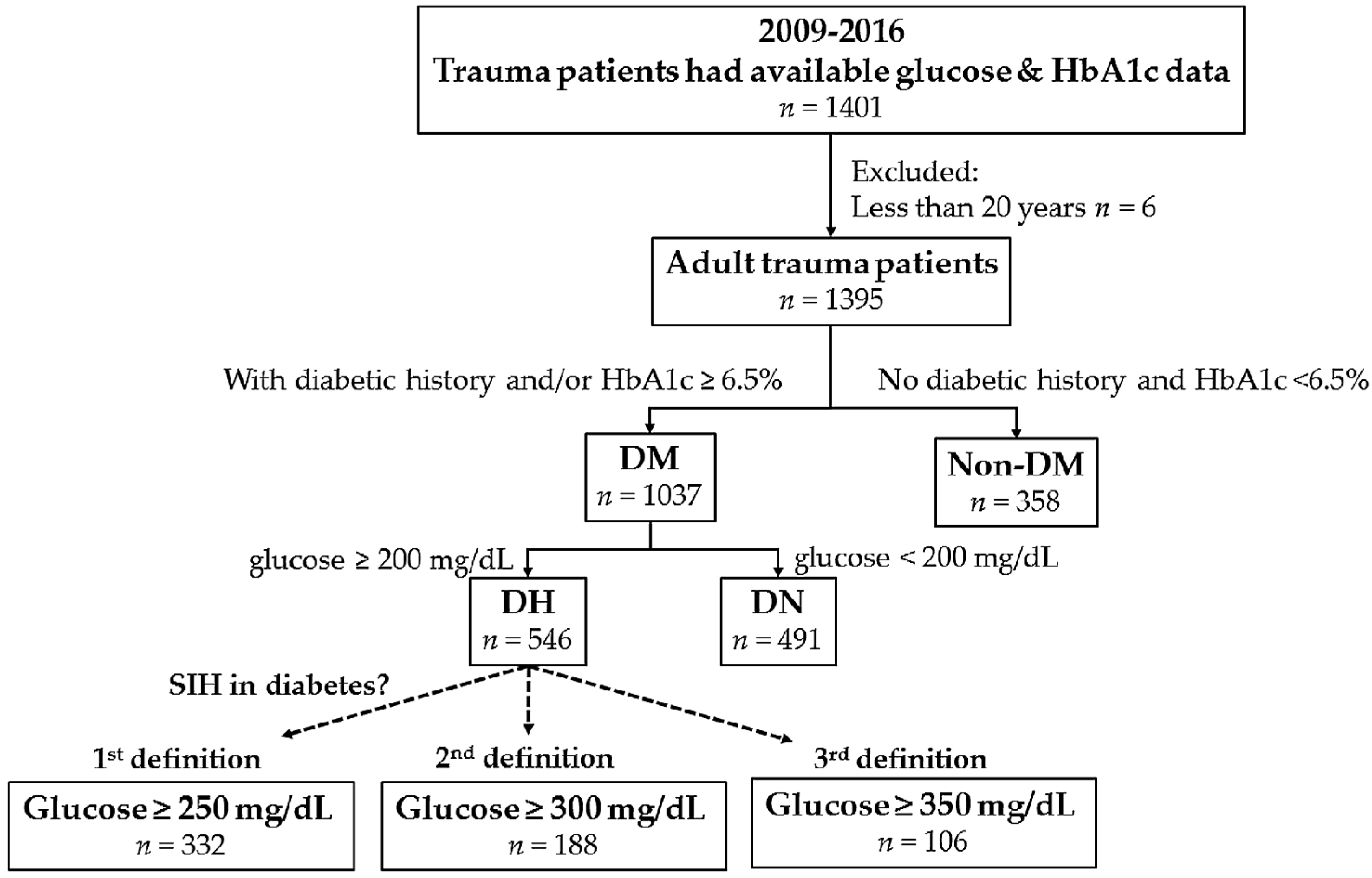 Ijerph Free Full Text Stress Induced Hyperglycemia In Diabetes