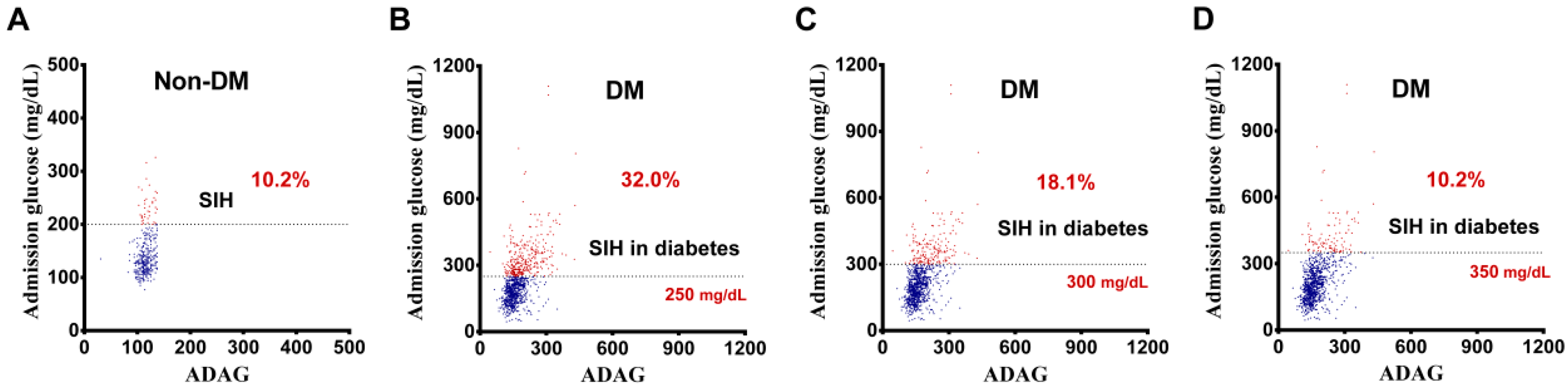 IJERPH | Free Full-Text | Stress-Induced Hyperglycemia in