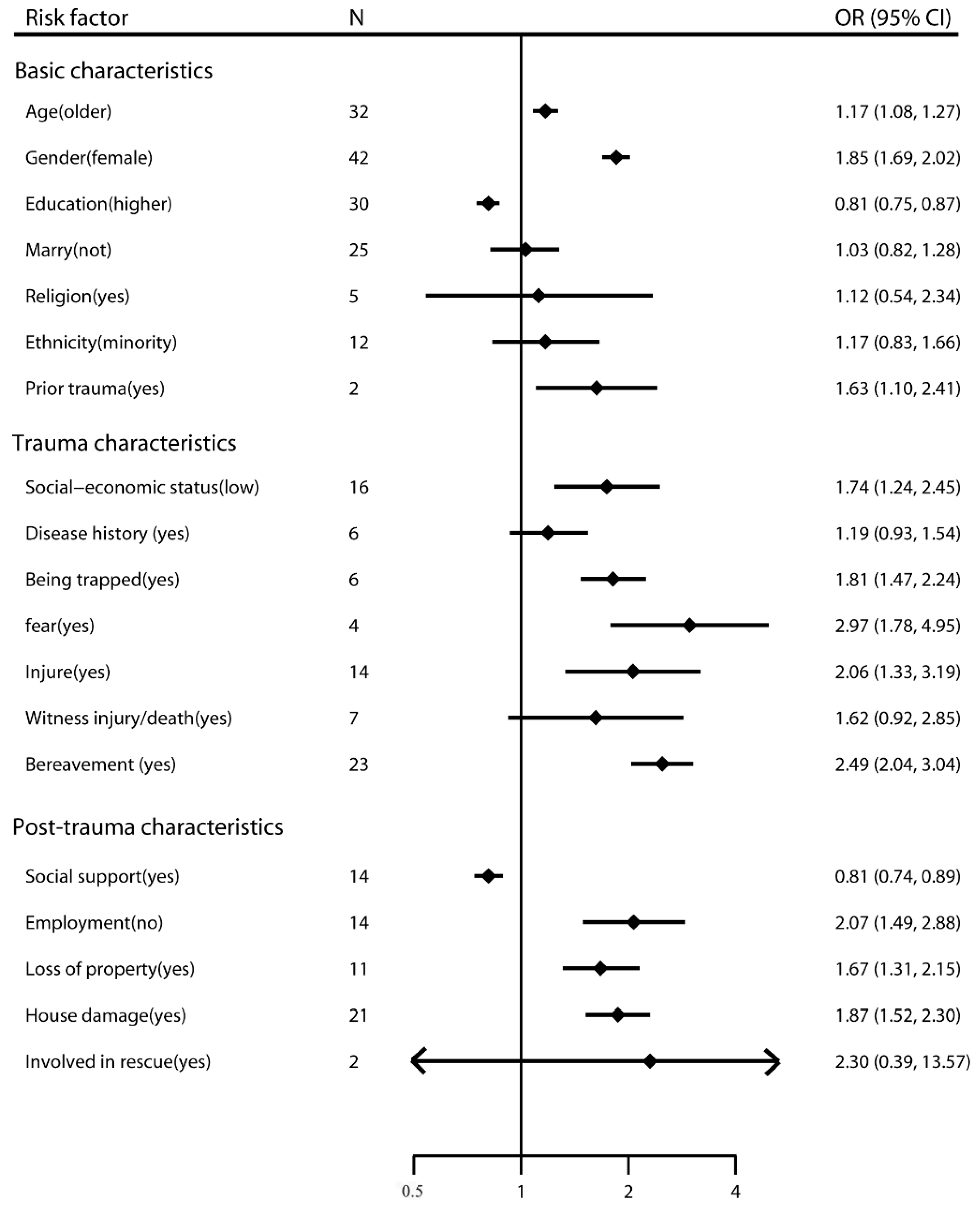 IJERPH | Free Full-Text | A Meta-Analysis of Risk Factors