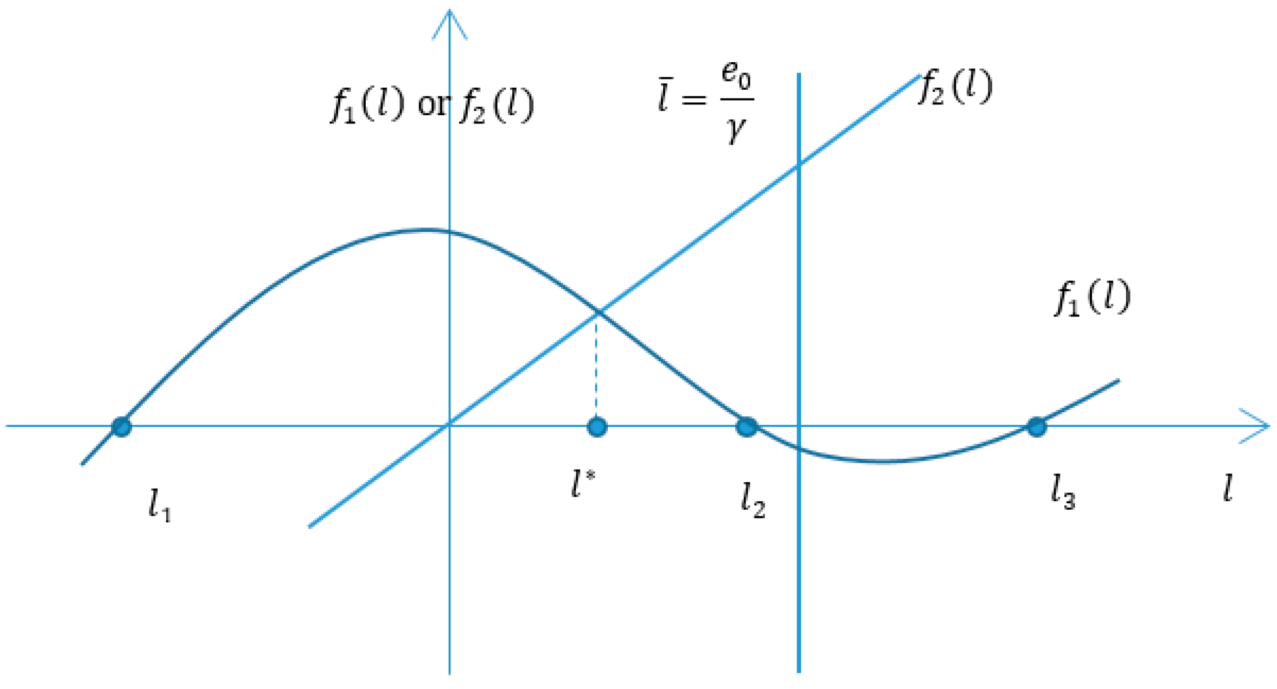 stackelberg leader follower models for strategic decision making engineering essay Solving a location problem of a stackelberg firm competing with cournot-nash firms  decision making problem all three papers modeled the market prices using.